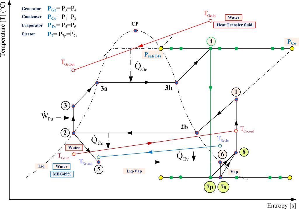 Entropy Free Full Text Equivalent Temperature Enthalpy Diagram