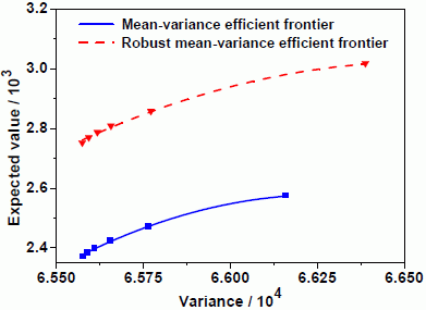 case on mean variance frontiers