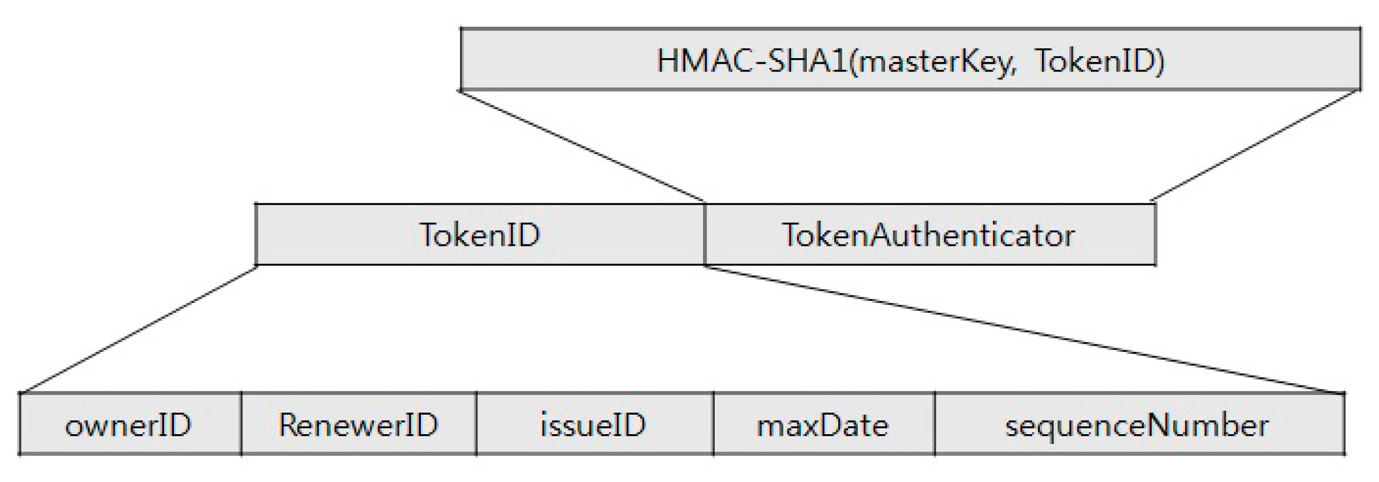Entropy Free Full Text Block Access Token Renewal Scheme Based Sha1 Diagram 16 04185f2 1024