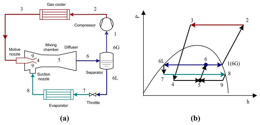 Refrigeration Cycle Intercooling Refrigeration Cycle