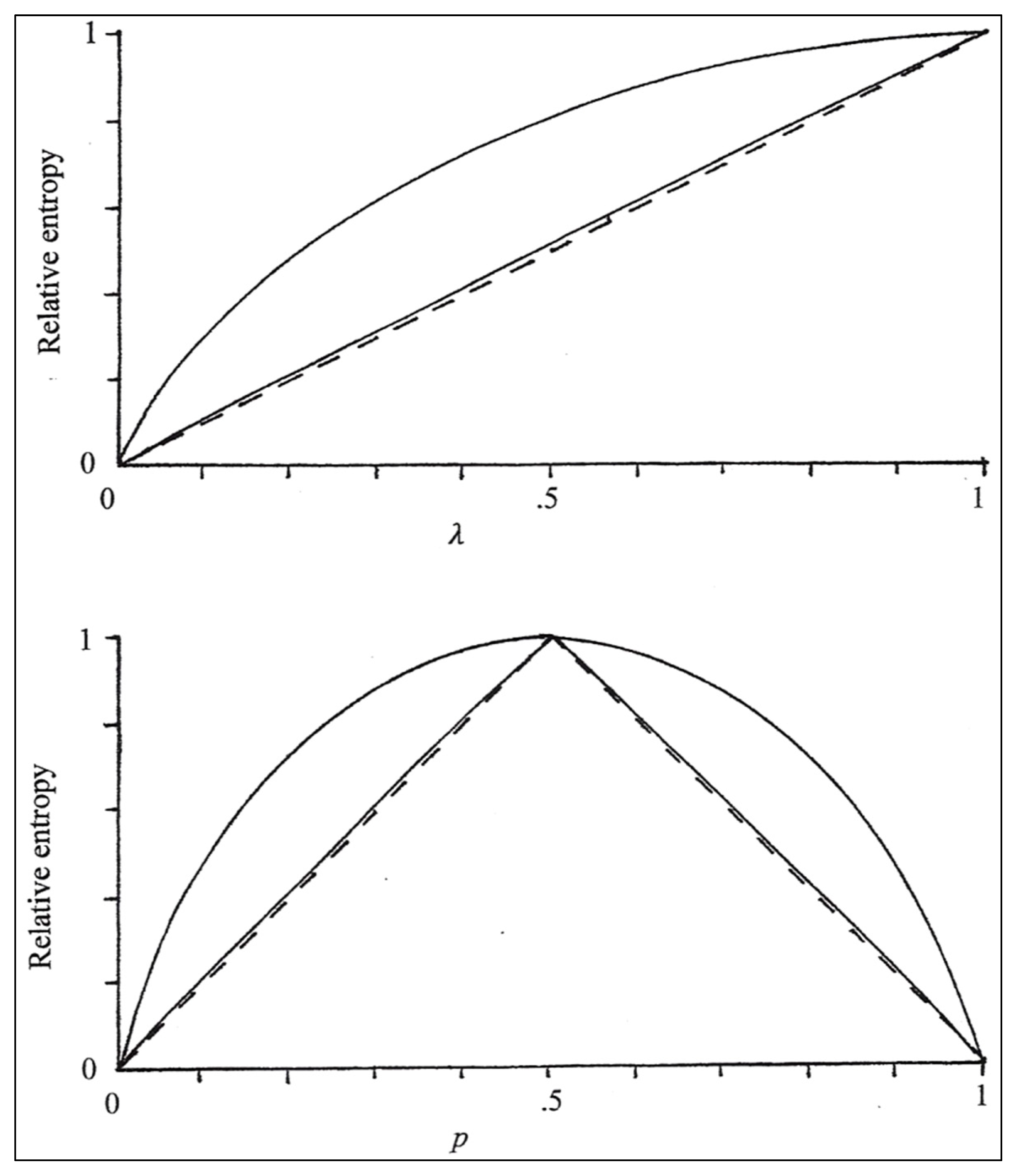 evaluate the validity of phillips curve relationship