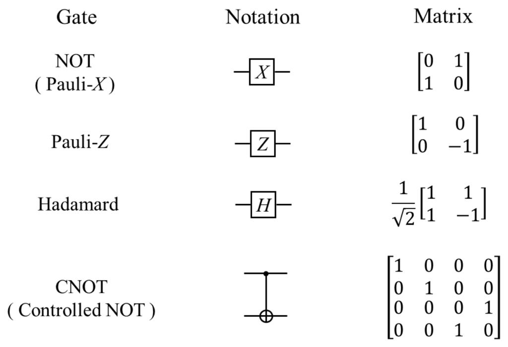 Basic Gates in Quantum Computing