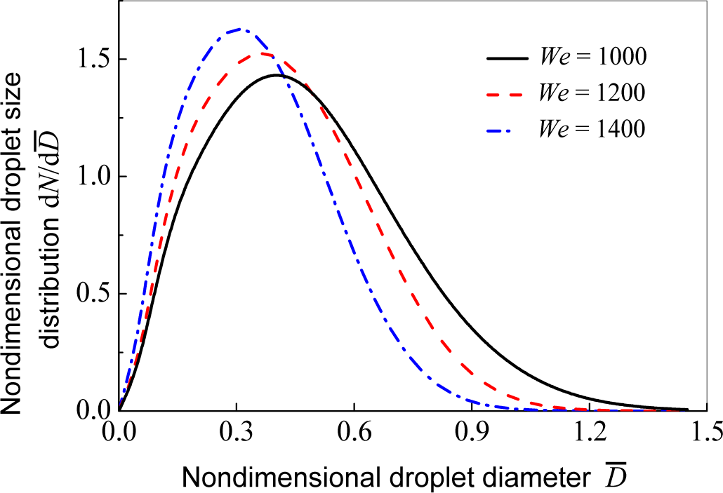 Entropy | Free Full-Text | Study on Droplet Size and