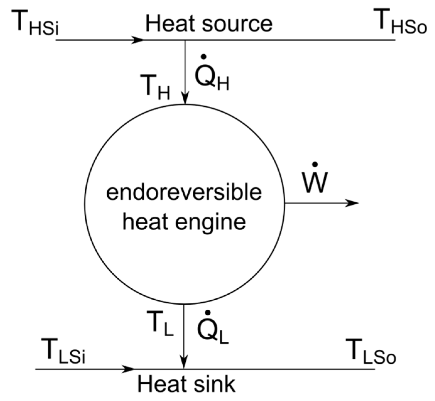 heat engine and mass flow rate = = 6 where = = = = = − mass flow rate of water ( kg/sec) specific heat documents similar to internal combustion engine lab/heat internal combustion engine.
