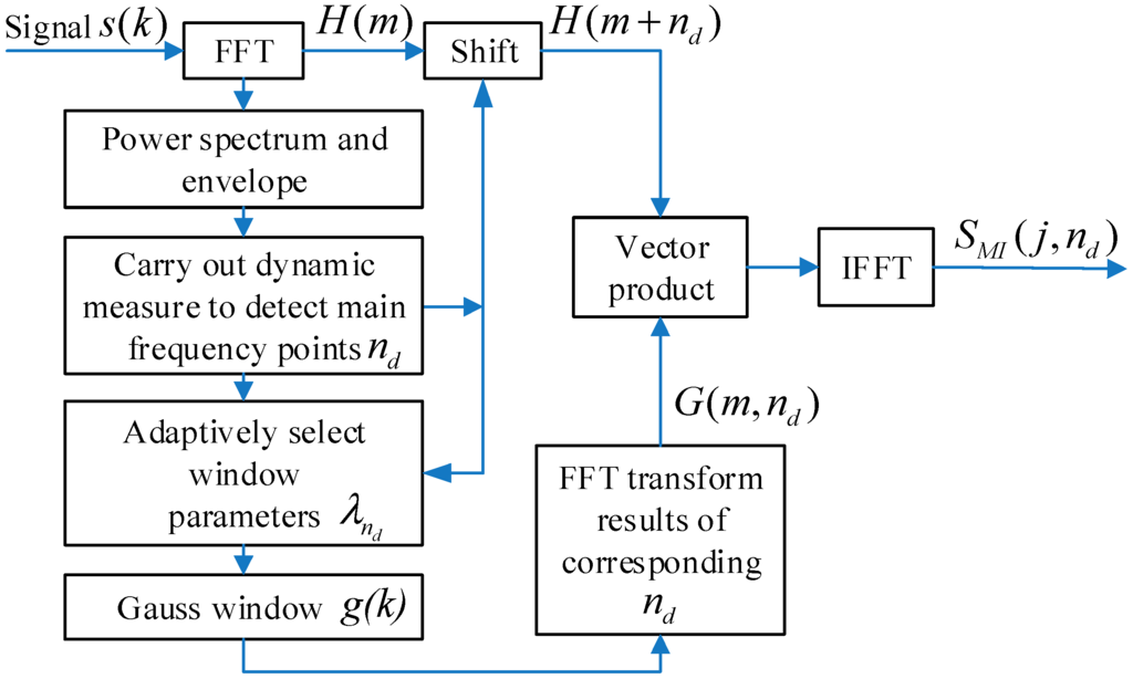 Entropy   Special Issue : Wavelet Entropy: Computation and