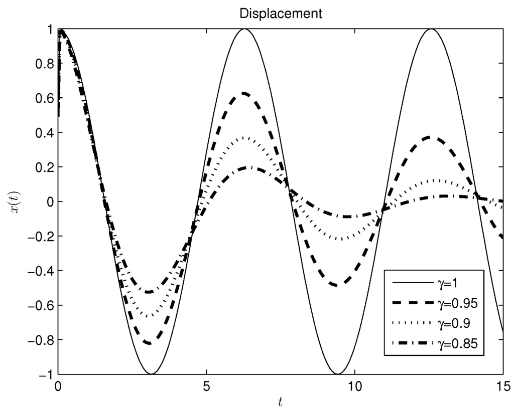 Entropy | Free Full-Text | Modeling of a Mass-Spring-Damper