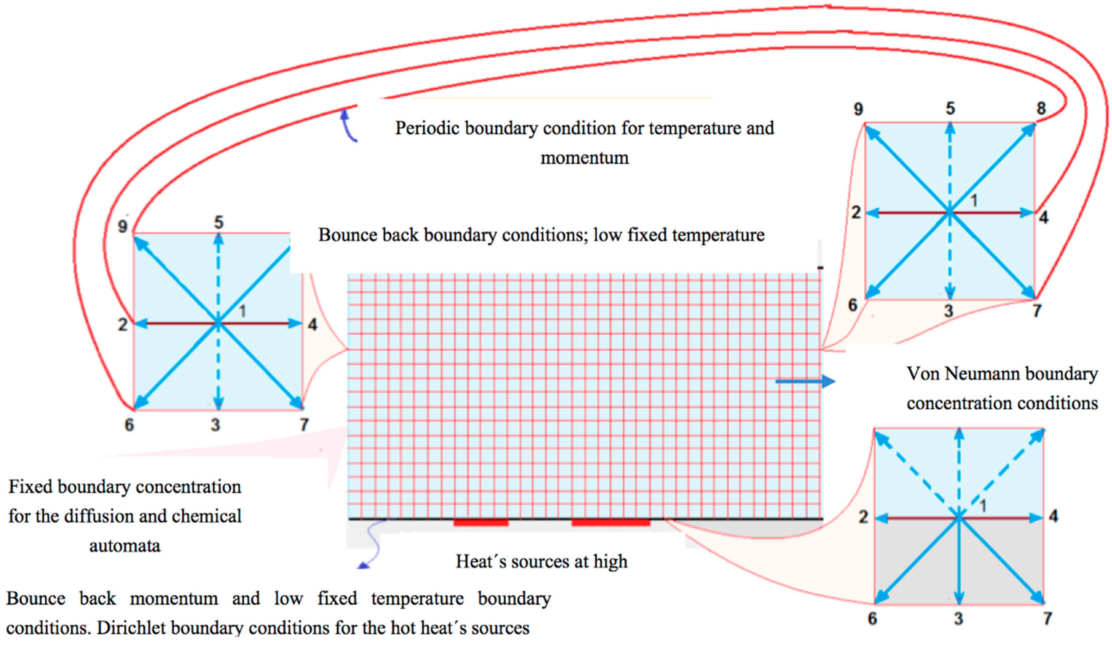 lattice boltzmann curved boundaries in dating