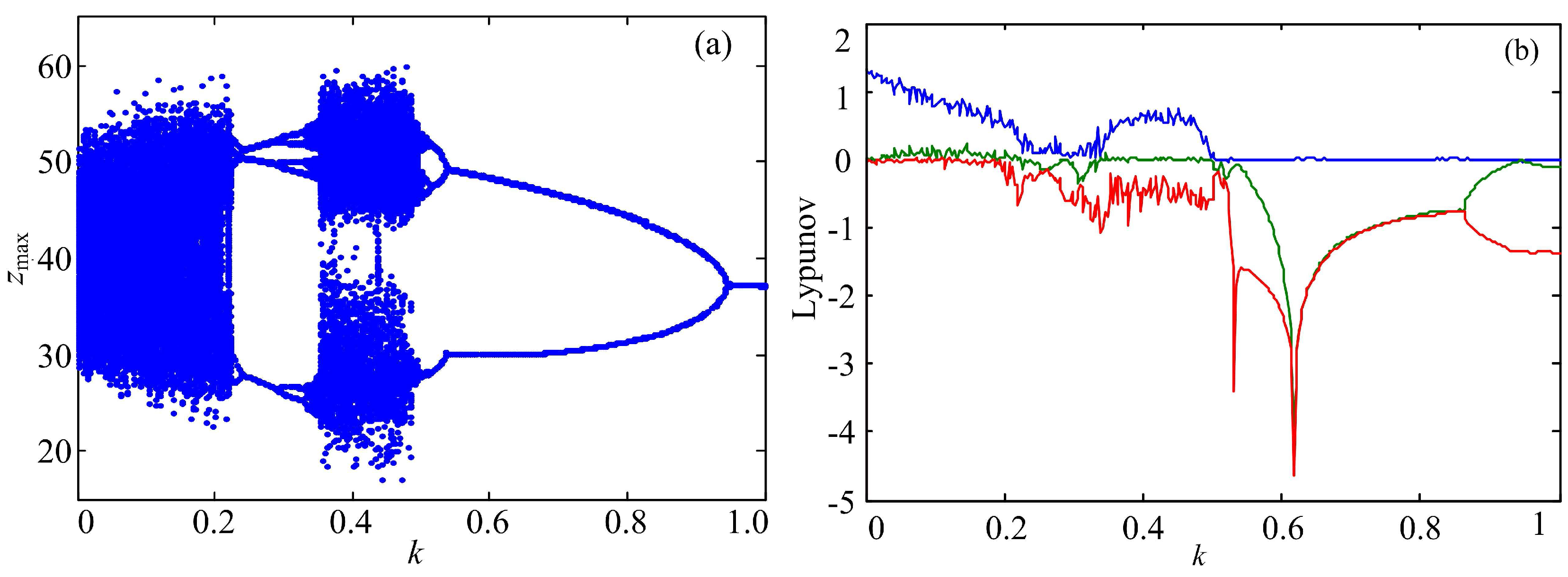 Entropy   Free Full-Text   Complexity Analysis and DSP