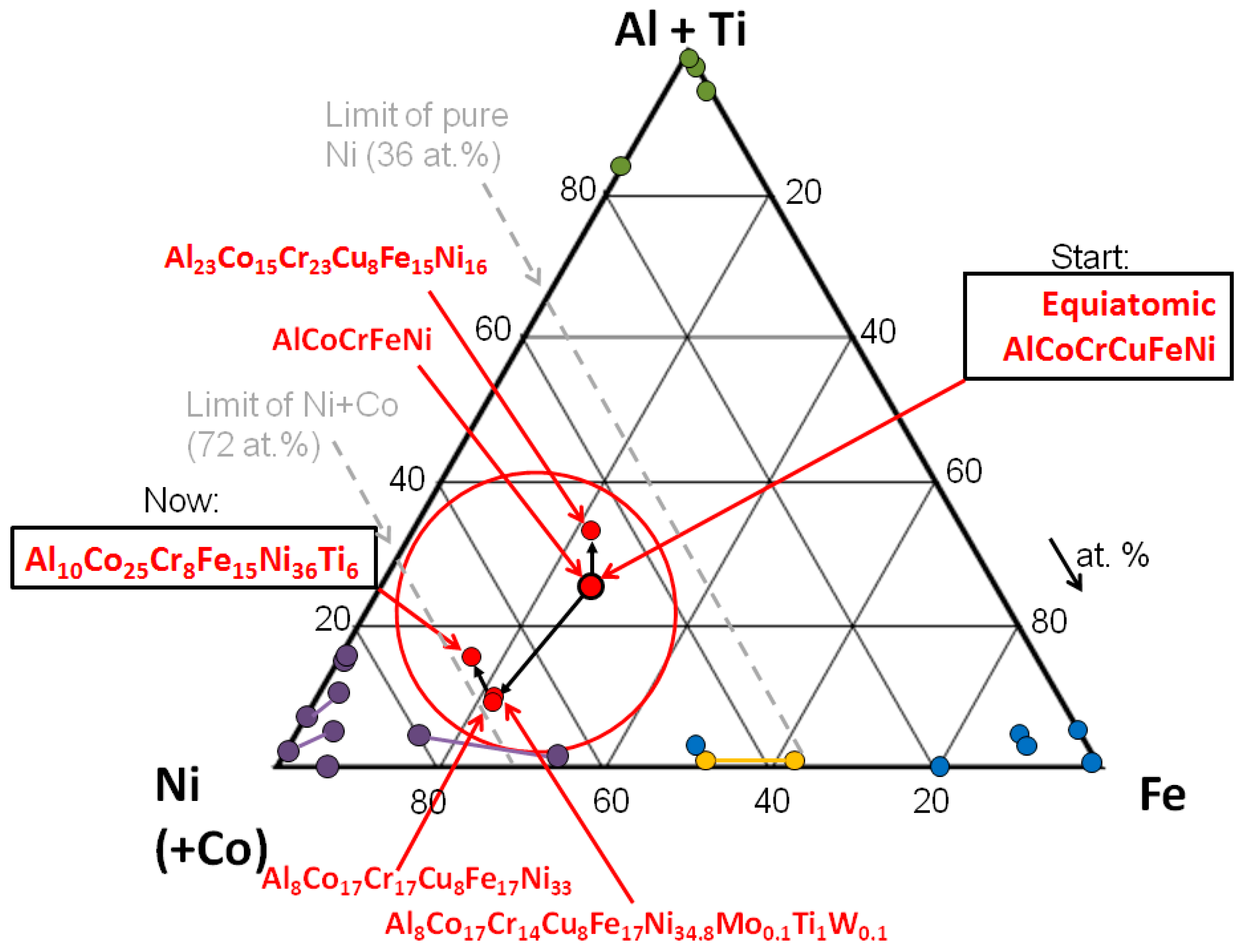 Entropy Free Full Text On The Path To Optimizing The Al Co Cr Cu