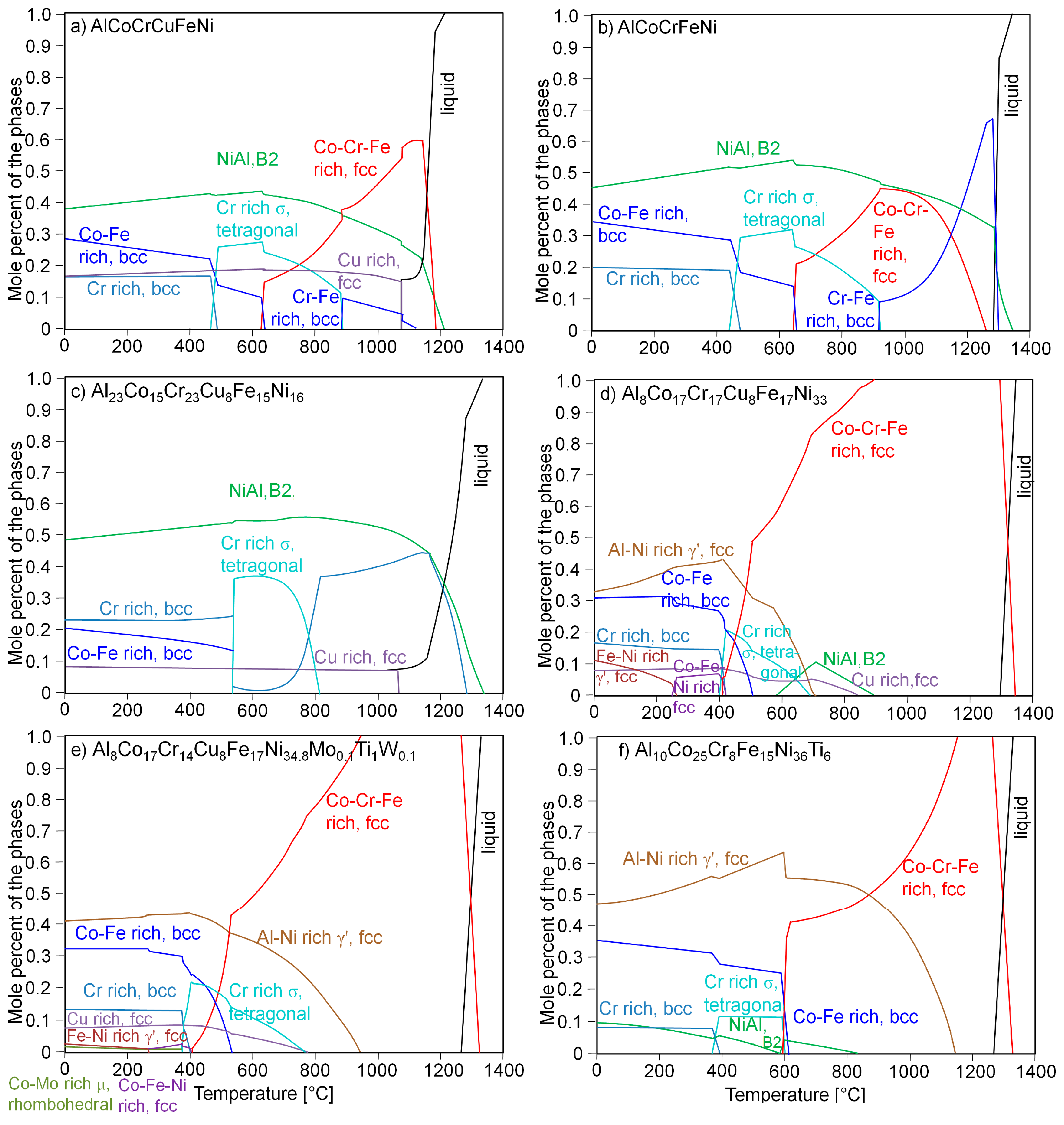 Entropy free full text on the path to optimizing the al co cr entropy 18 00104 g002 1024 pooptronica