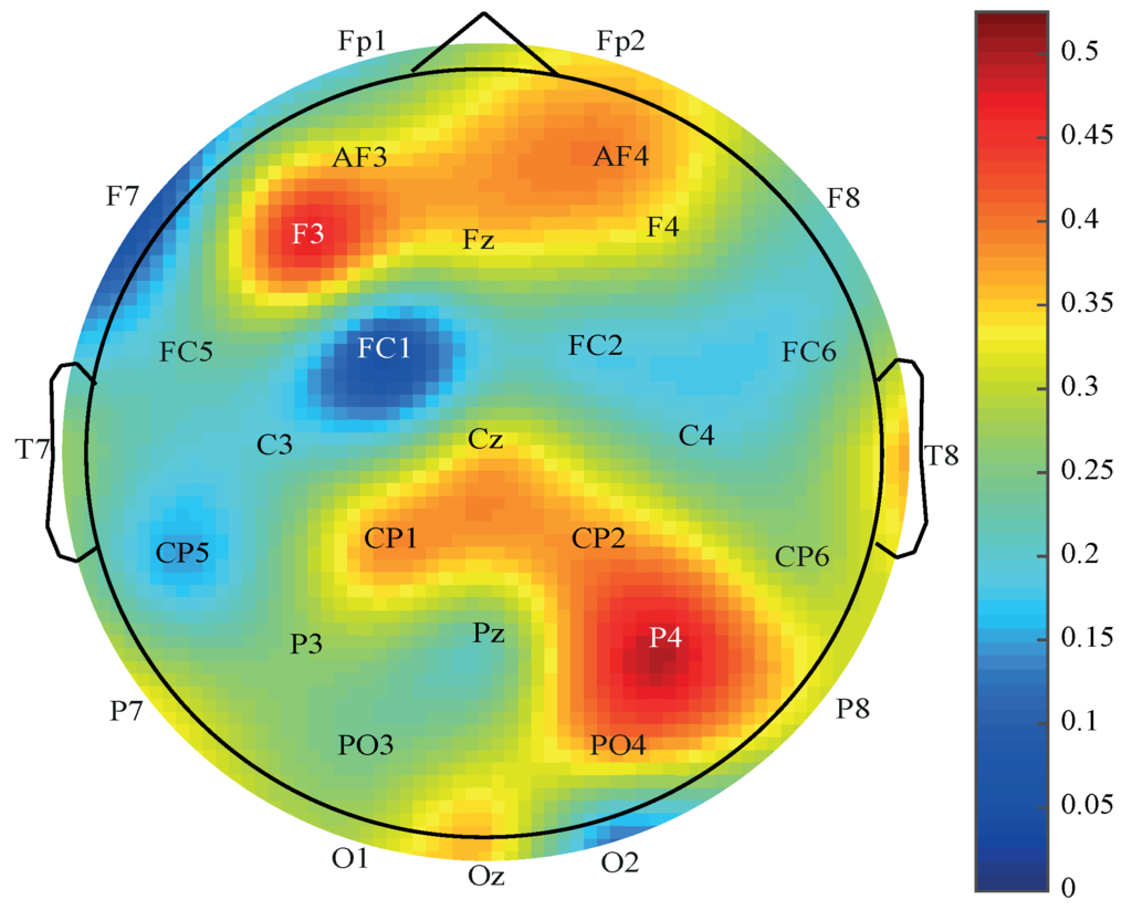 Entropy | Special Issue : Recent Advances in Information Theory