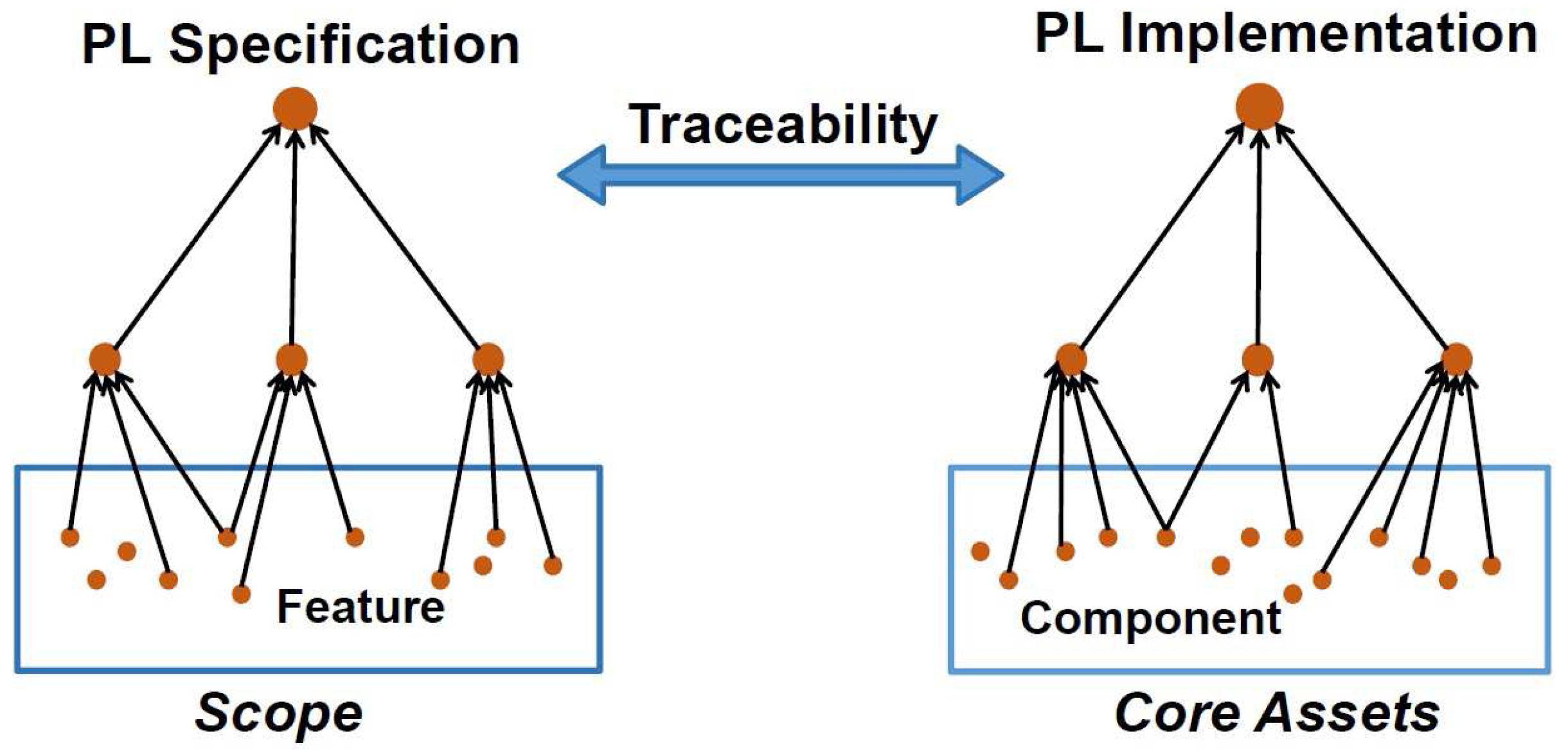 Entropy | Free Full-Text | Traceability Analyses between Features