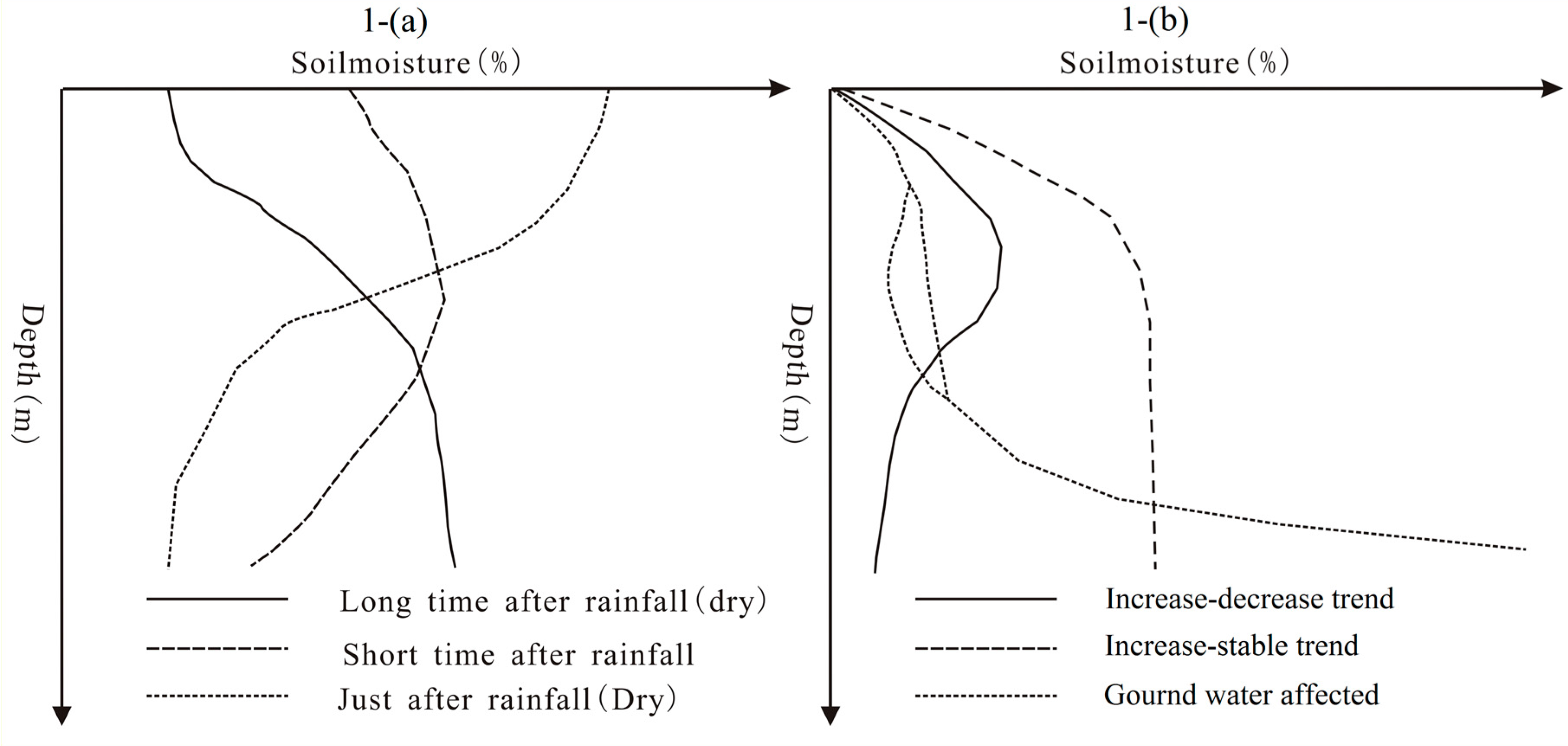 Entropy free full text entropy base estimation of for Soil zone of accumulation