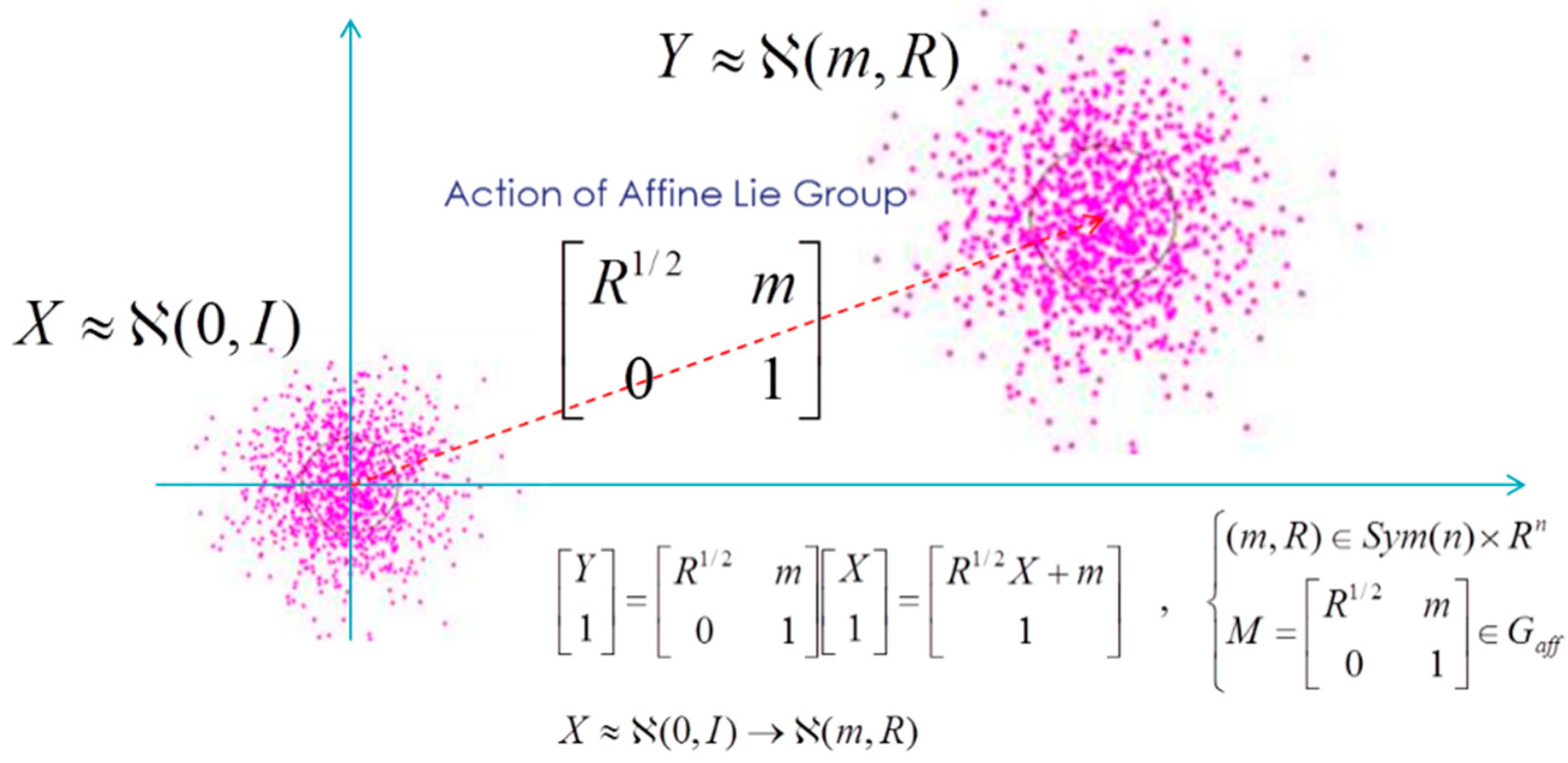 pdf group ation lie theory
