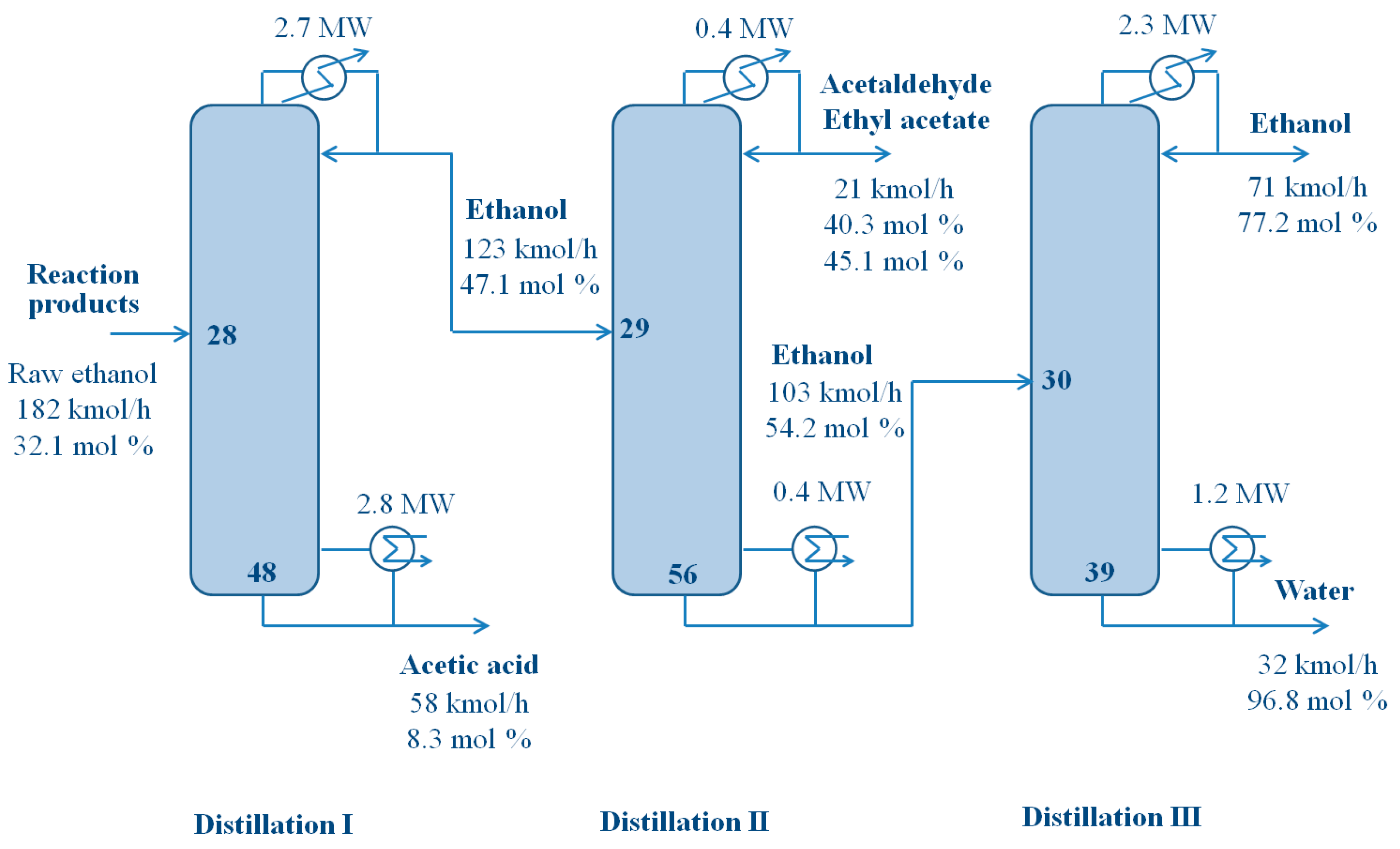 Entropy Free Full Text Energy Efficiency Improvement In A Modified Ethanol Process From Acetic Acid Html