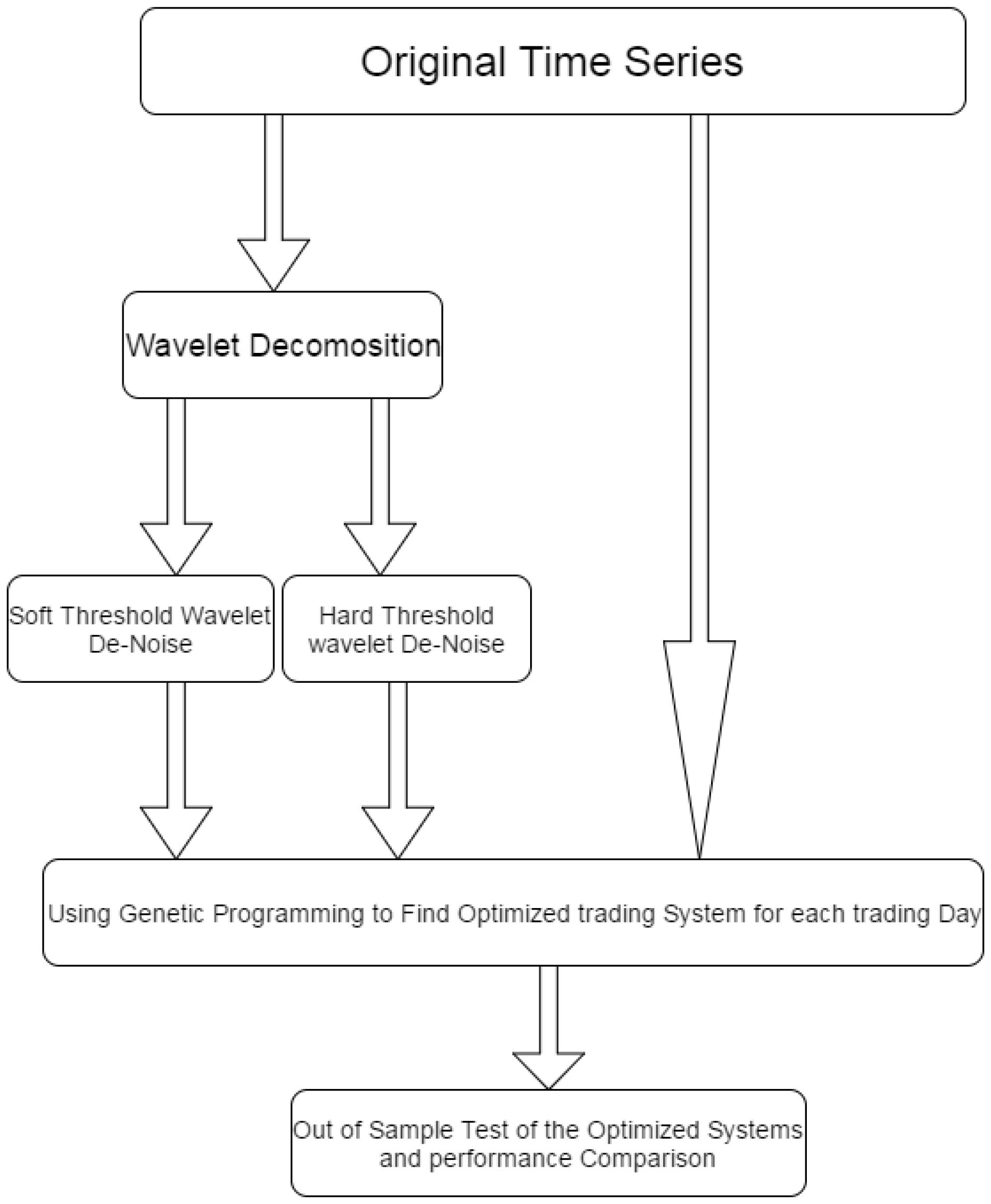 I tex trading system