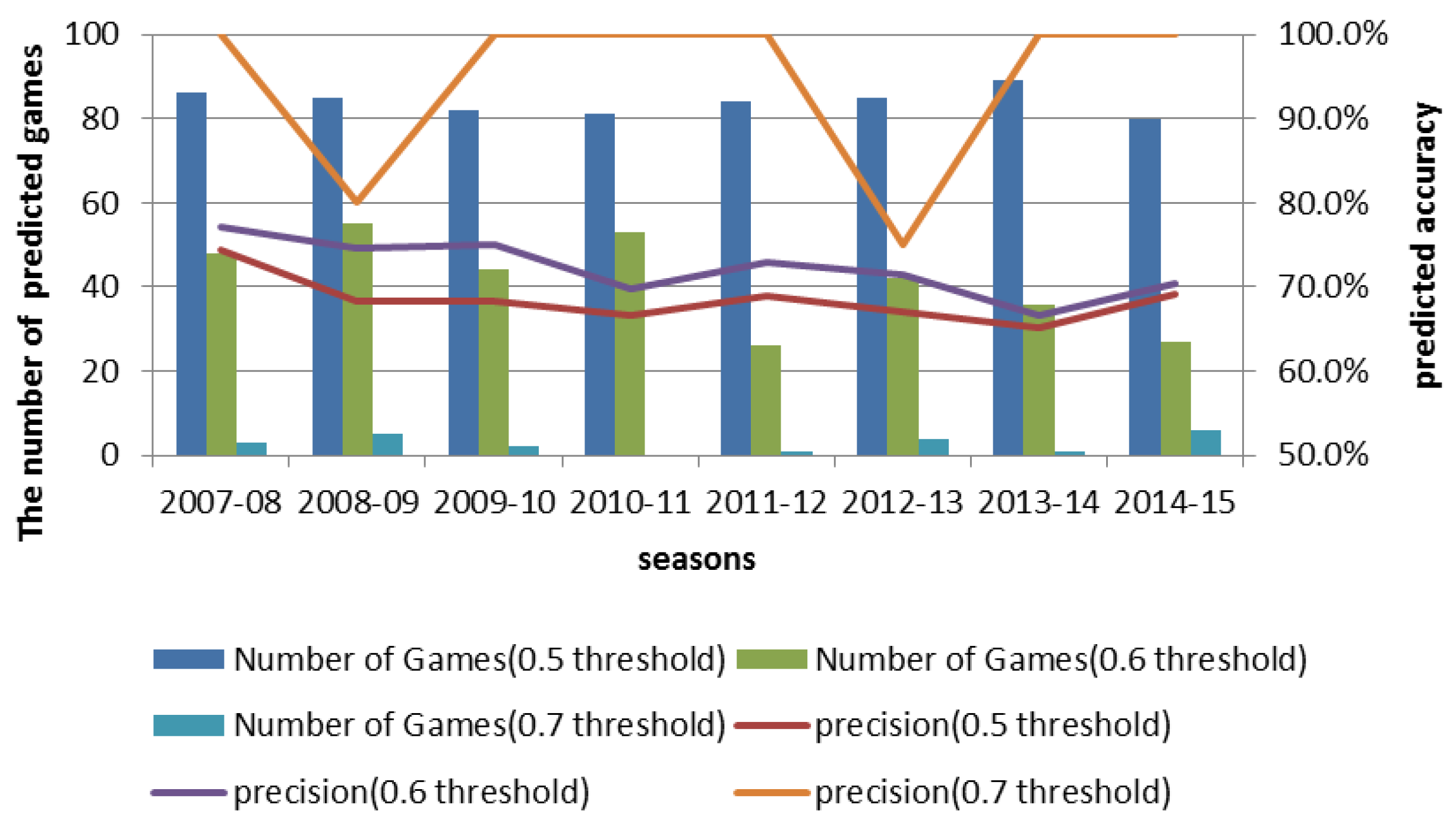 Entropy   Free Full-Text   Predicting the Outcome of NBA