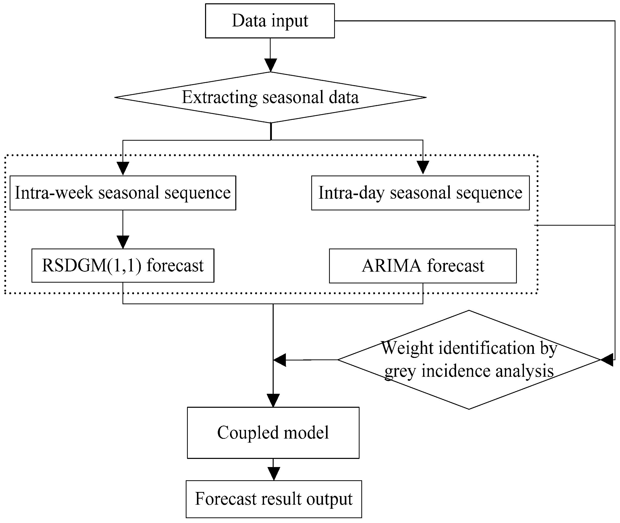 arima statistics thesis