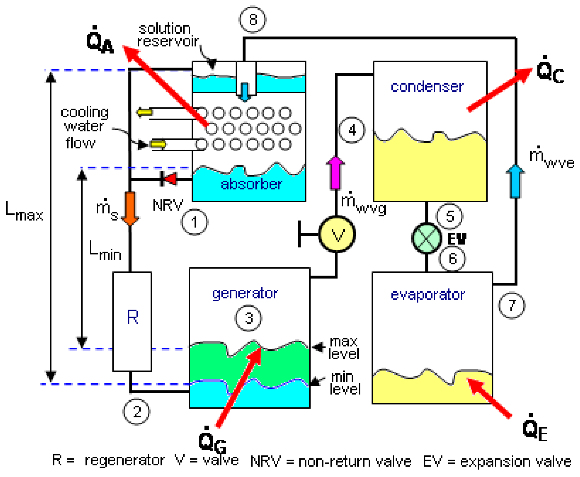 Entropy Free Full Text A Libr H2o Absorption Refrigerator Flow Diagram Besides Gas Forced Air Furnace On Generator 19 00090 G002 Figure 2 Schematic