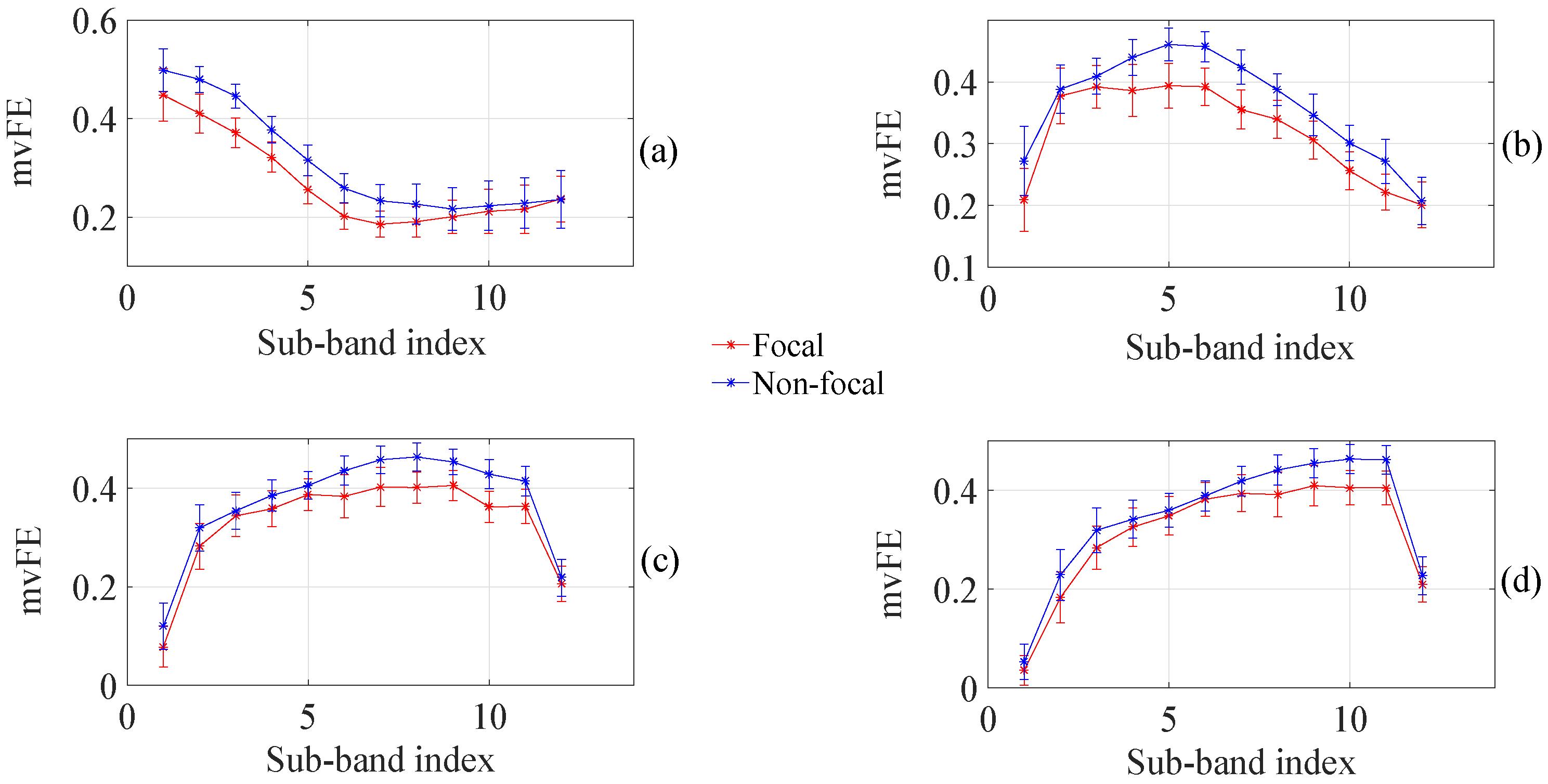 Entropy   Free Full-Text   Tunable-Q Wavelet Transform Based