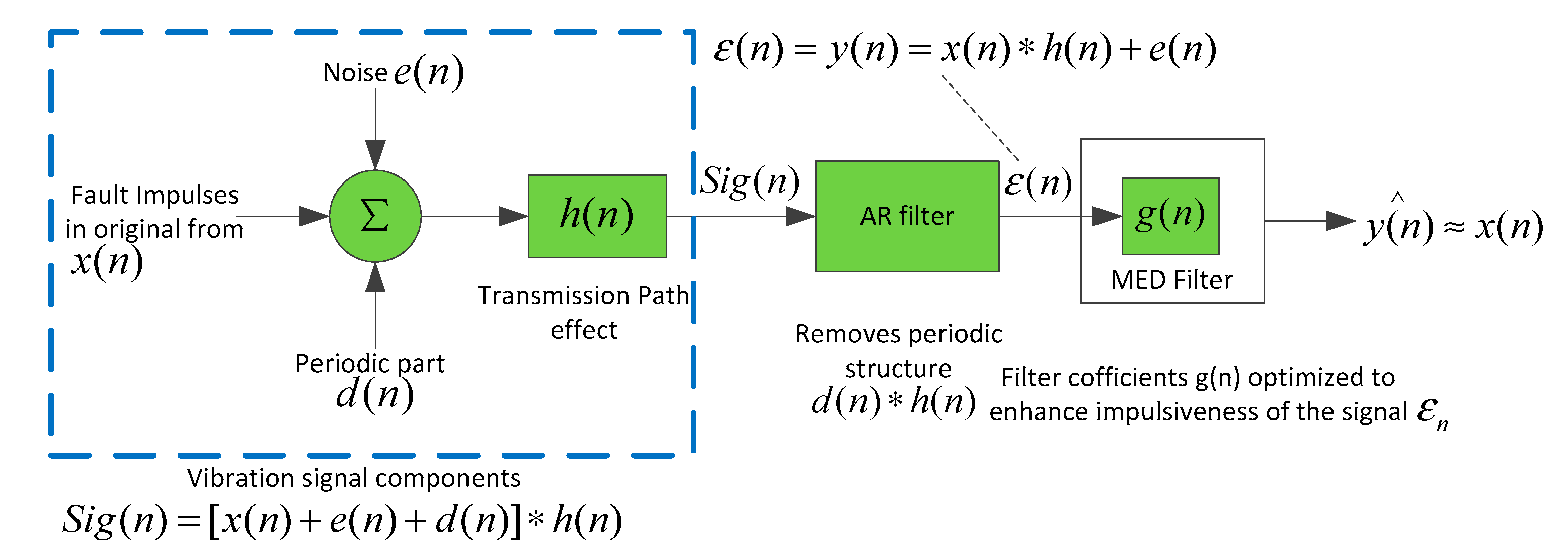 Entropy   Free Full-Text   Incipient Fault Feature