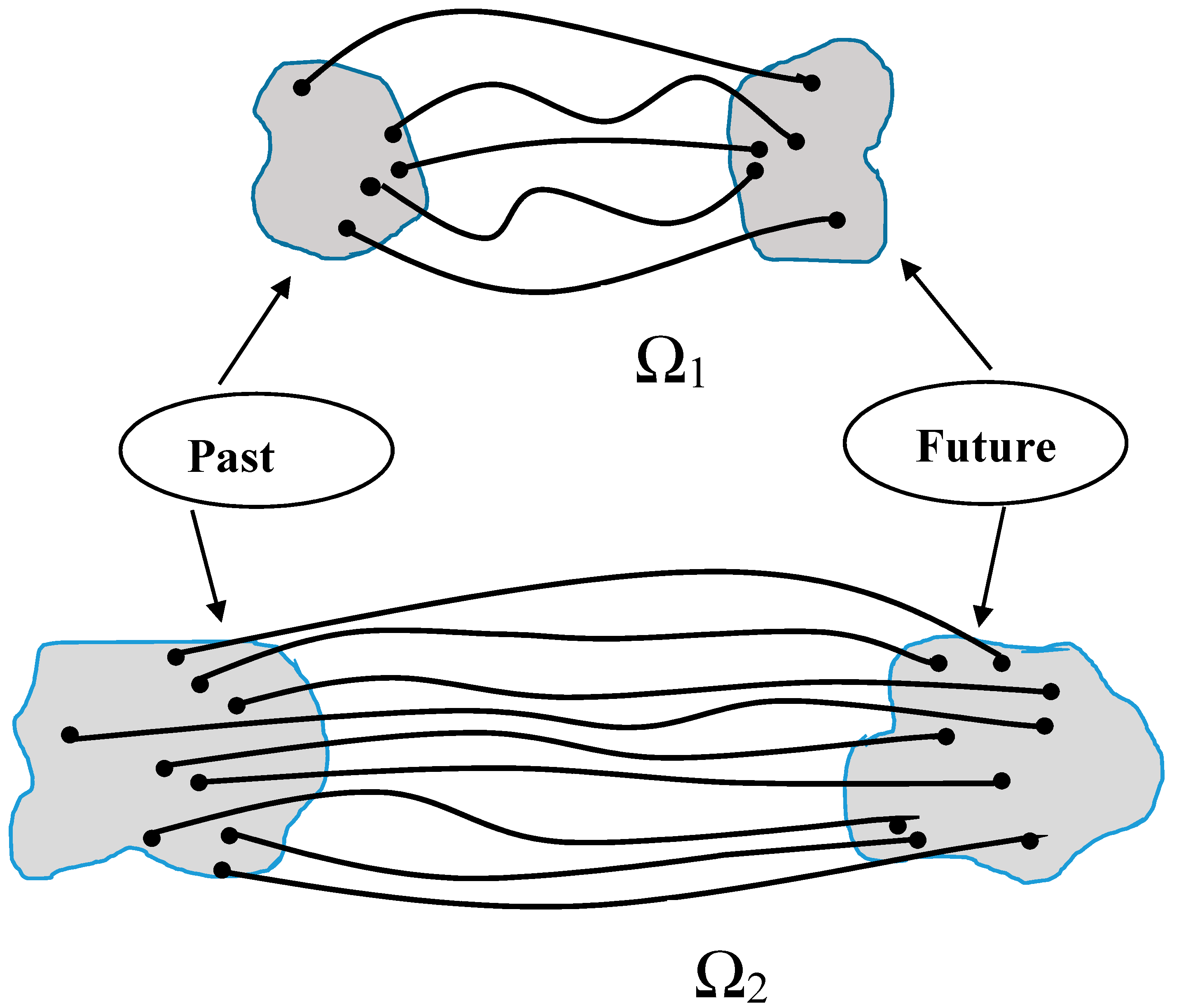 Entropy free full text on interrelation of time and entropy no pooptronica