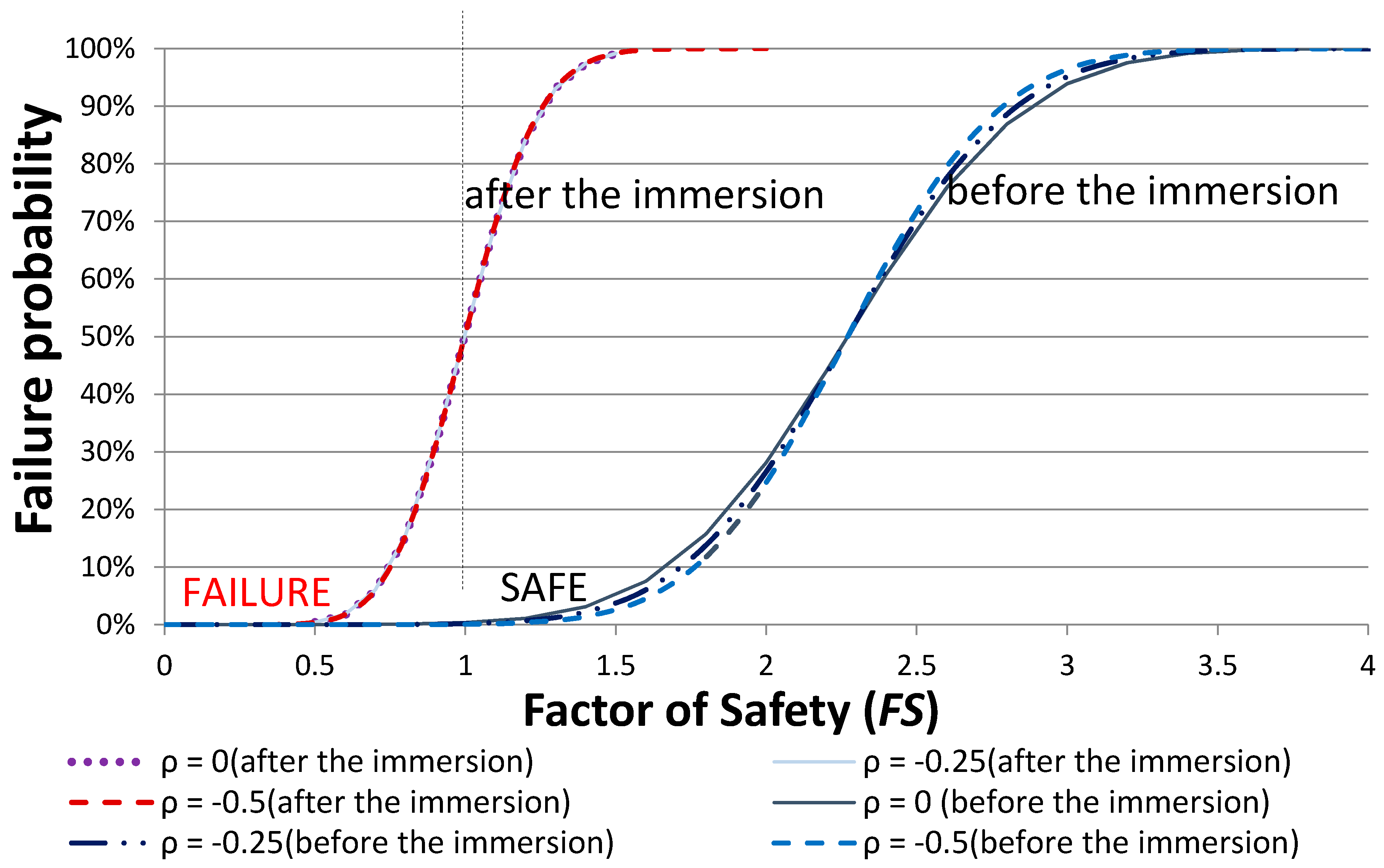 factor of safety and probability of Chapter 1 – bridge design specifications reliability-based and probability-based load and resistance factor the factors of safety for axial.
