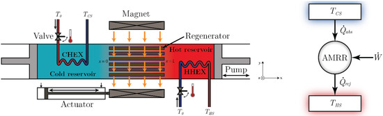 magnetic refrigeration systems