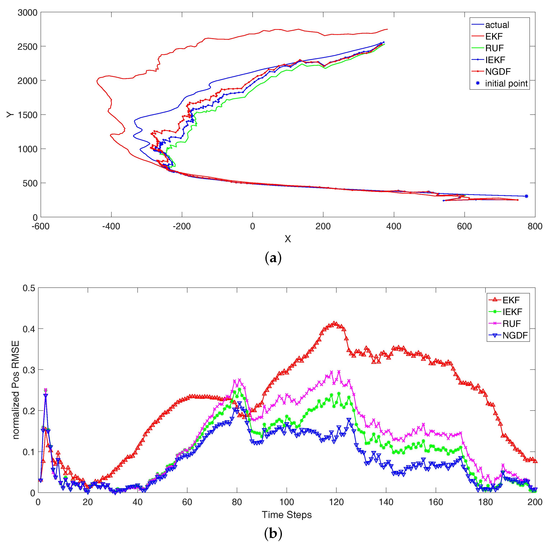 Entropy | Free Full-Text | Bayesian Nonlinear Filtering via ...