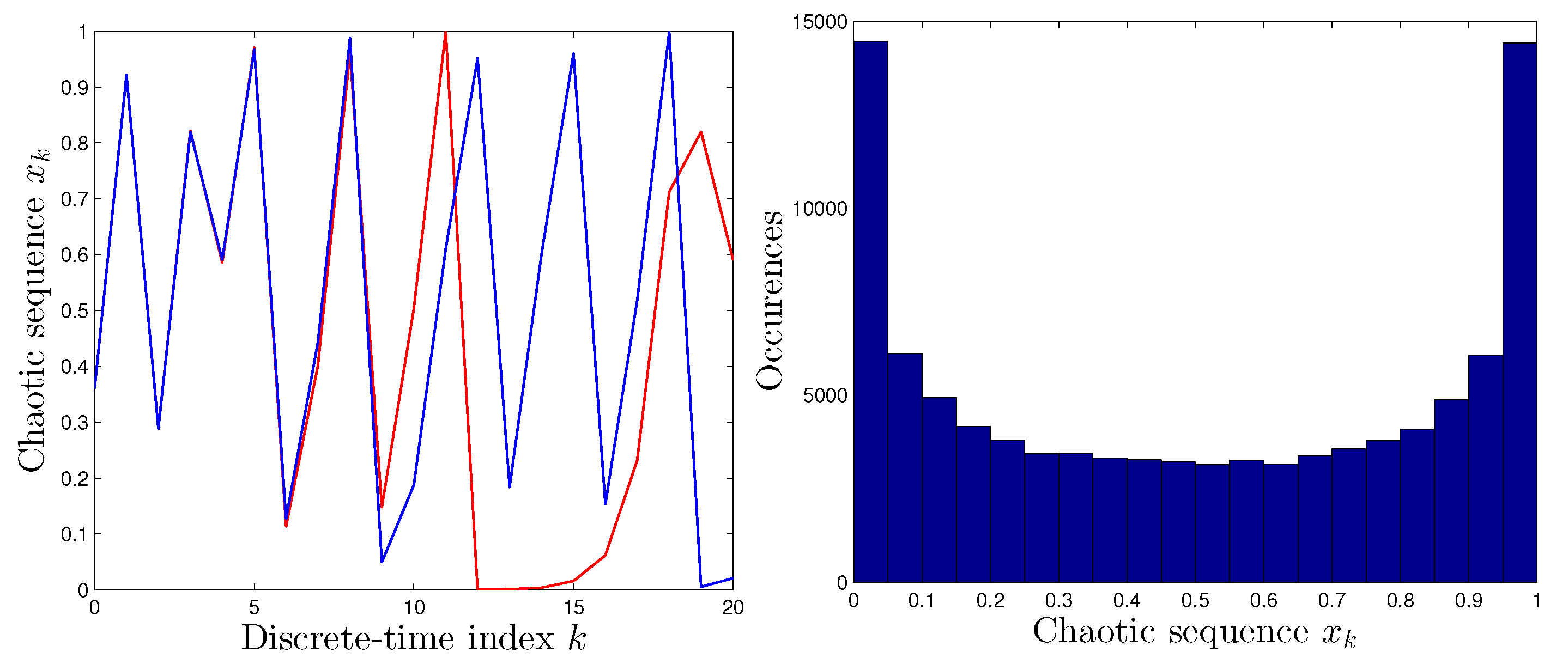 Entropy   Free Full-Text   An Improved Chaotic Optimization