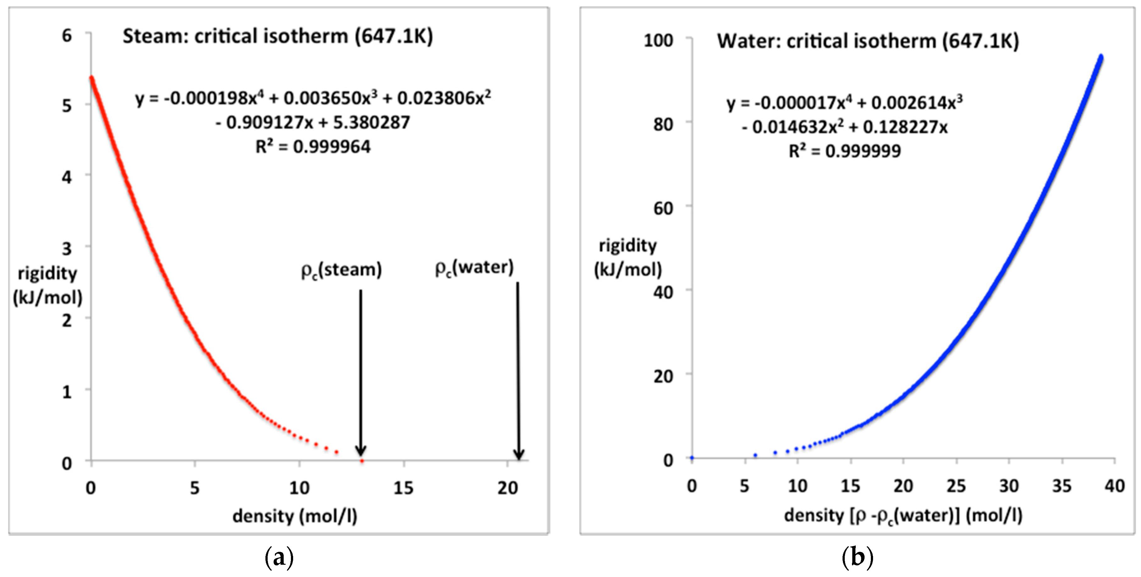 nist density water