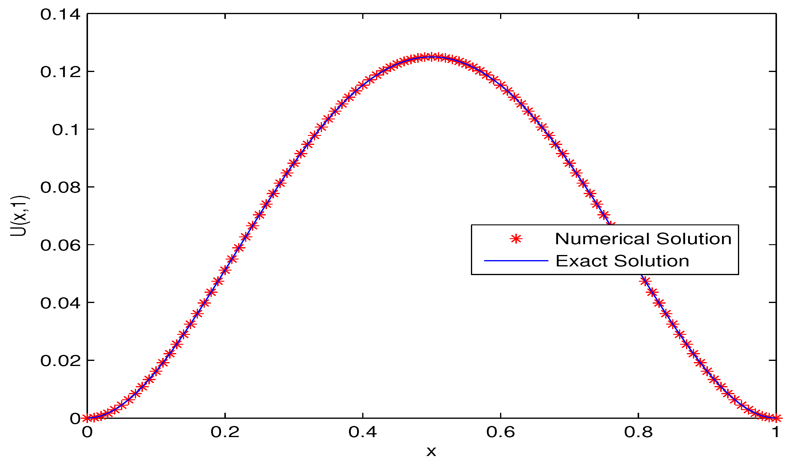 Entropy | Free Full-Text | Finite Difference Method for Time