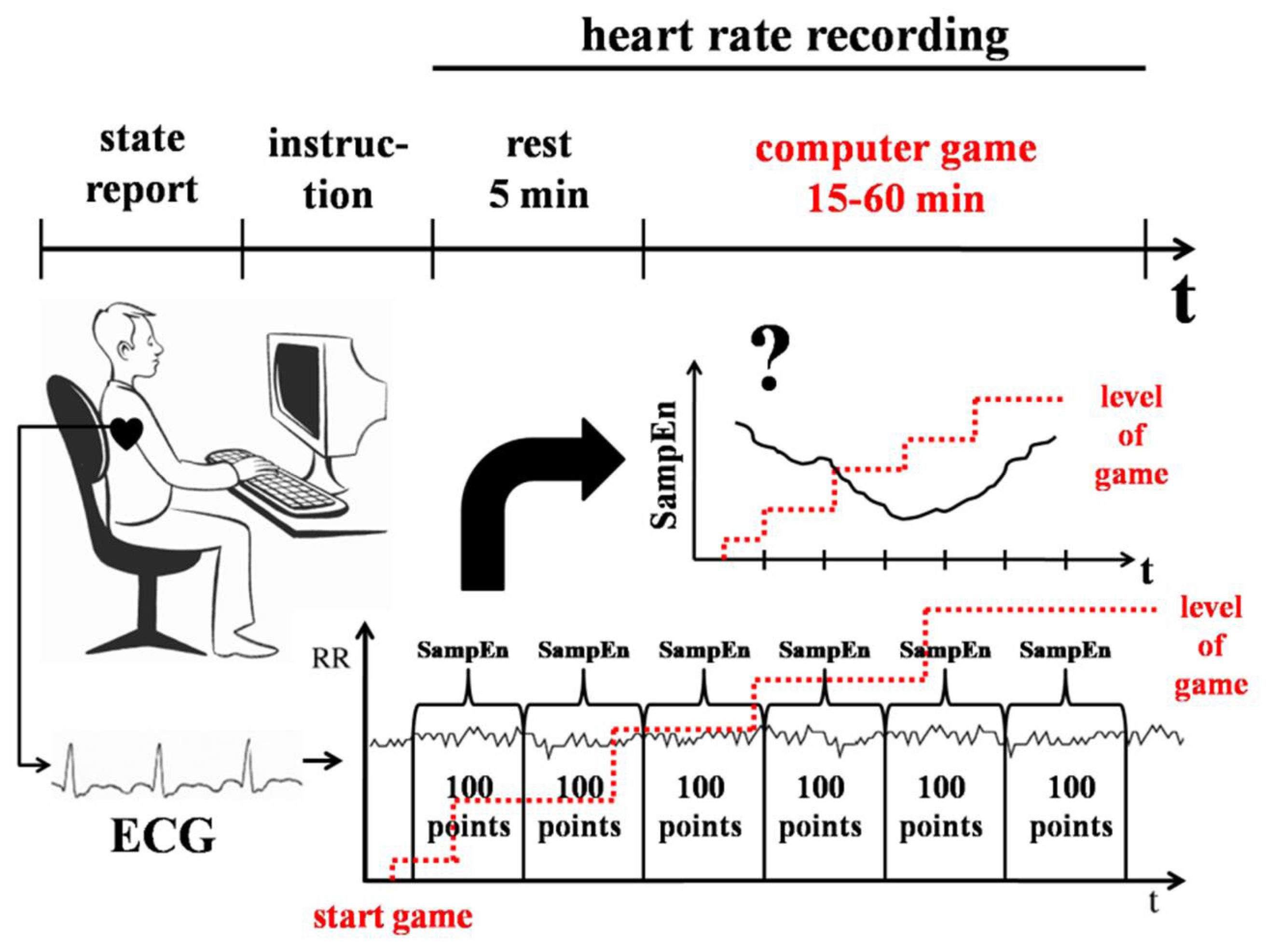 Entropy | Free Full-Text | Sample Entropy of the Heart Rate