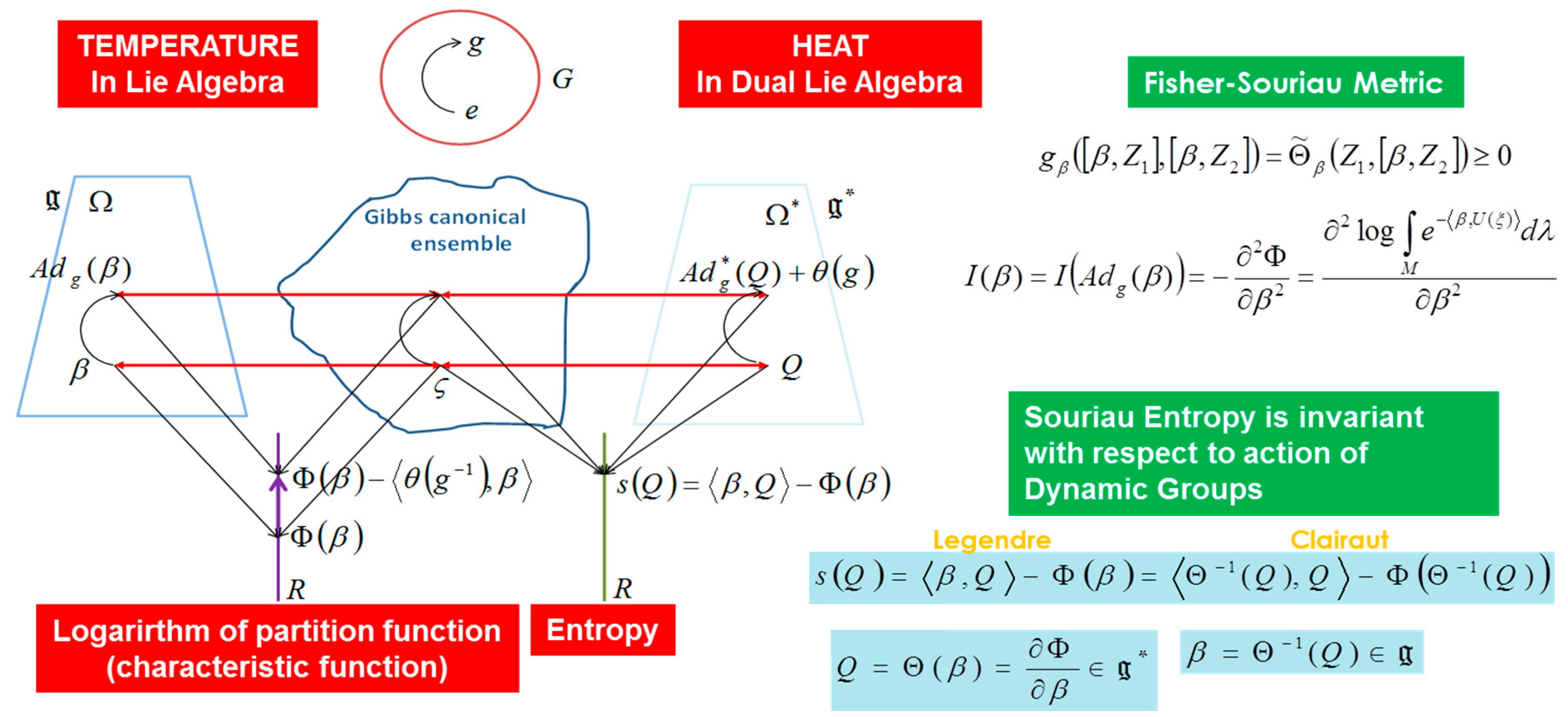 Entropy | Free Full-Text | Higher Order Geometric Theory of
