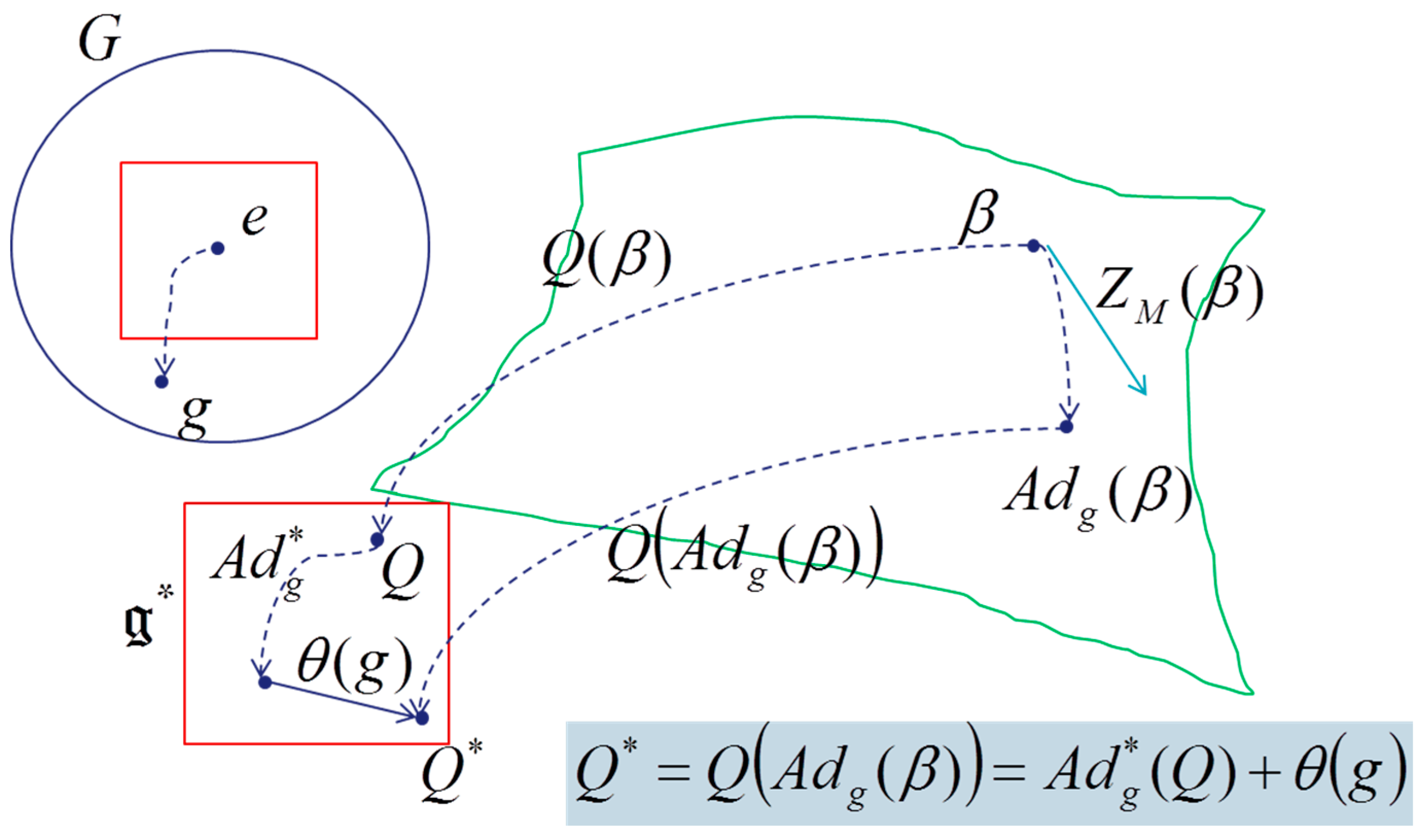 Symplectic geometry and Fourier analysis