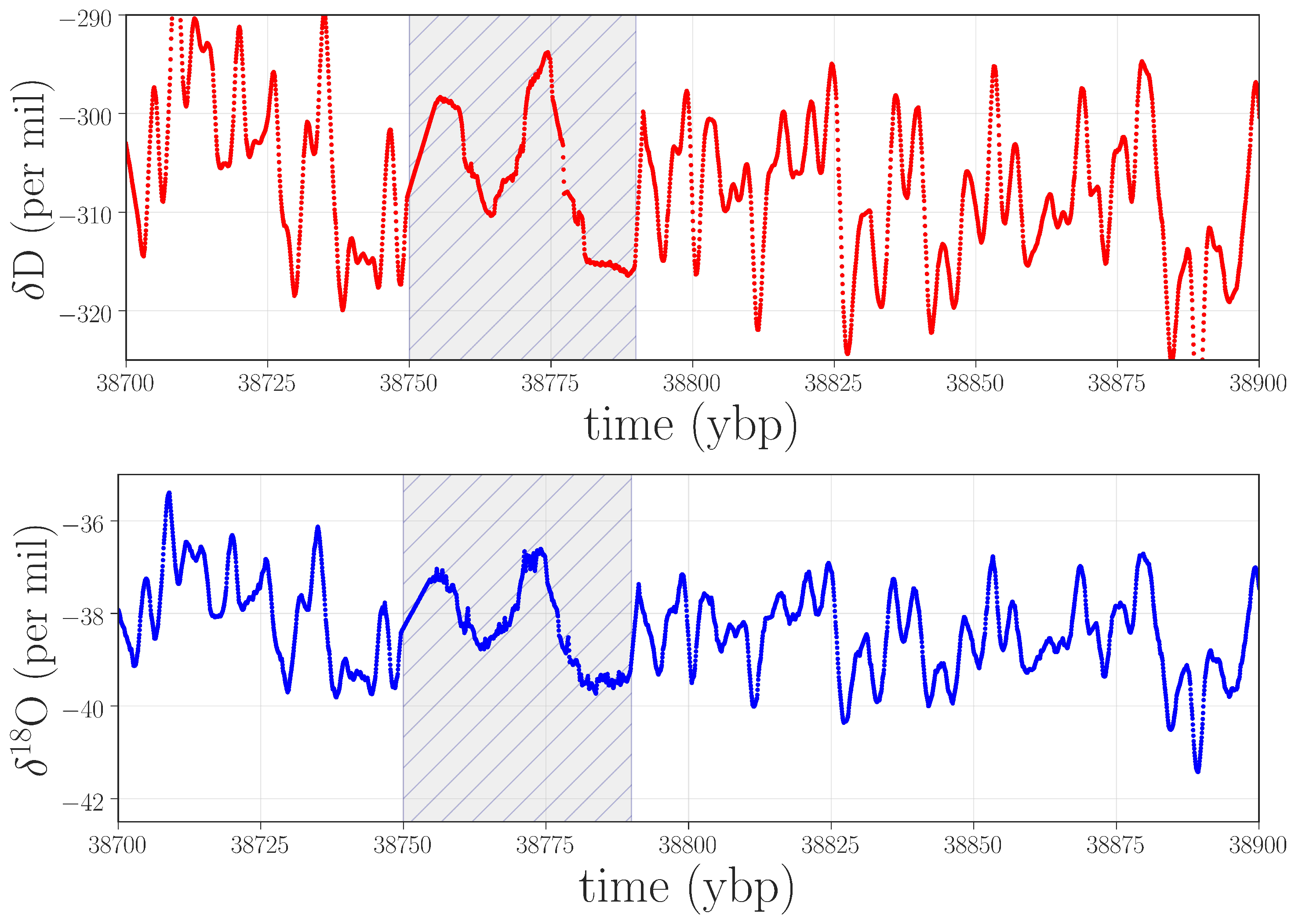 Entropy | Free Full-Text | Anomaly Detection in Paleoclimate