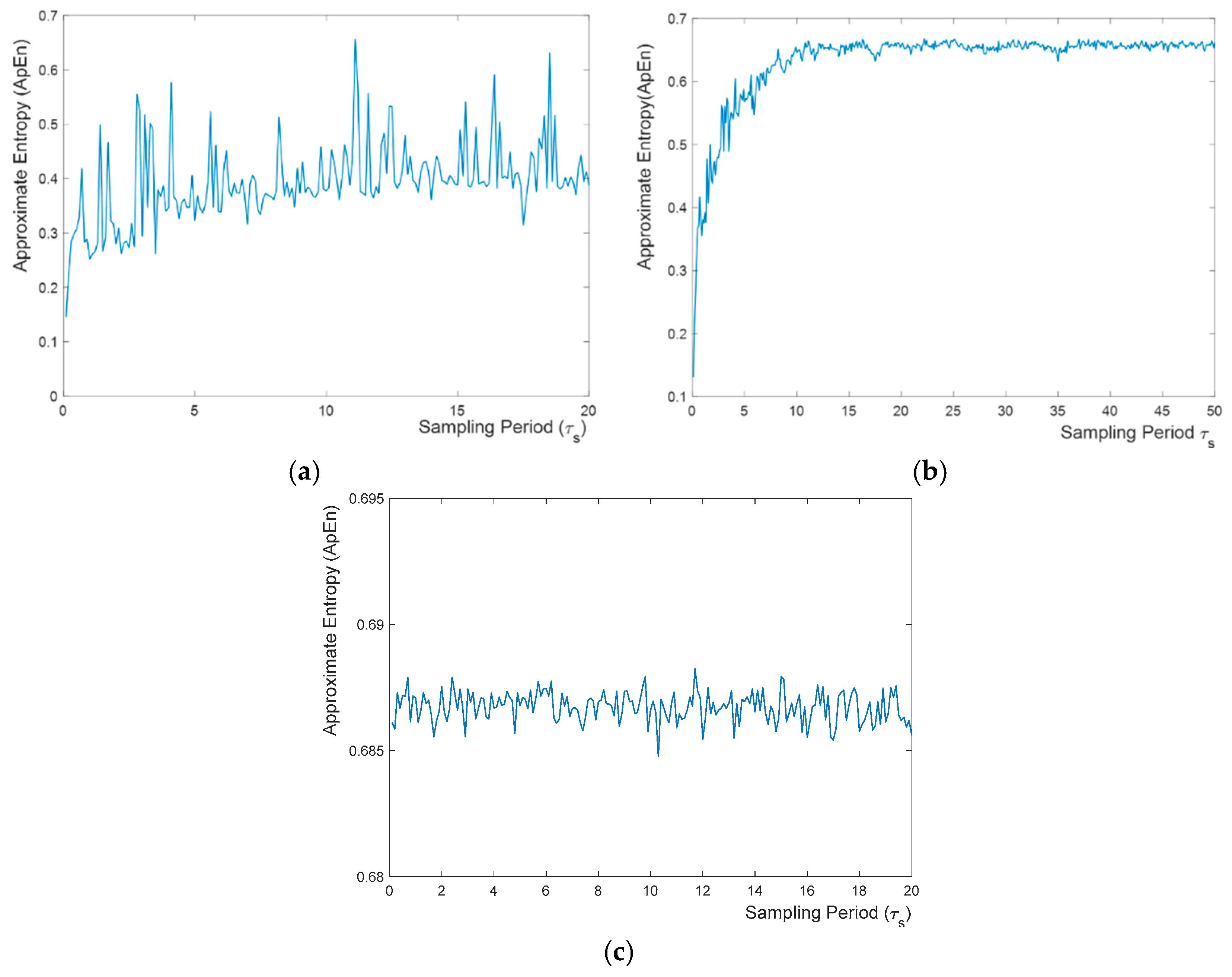 autocorrelation of white noise