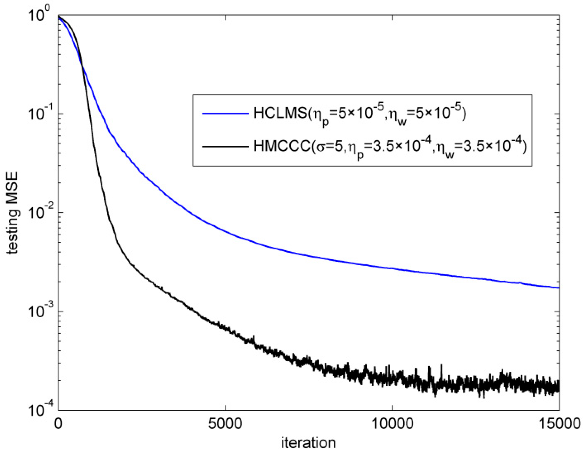Entropy | Free Full-Text | A Robust Adaptive Filter for a Complex