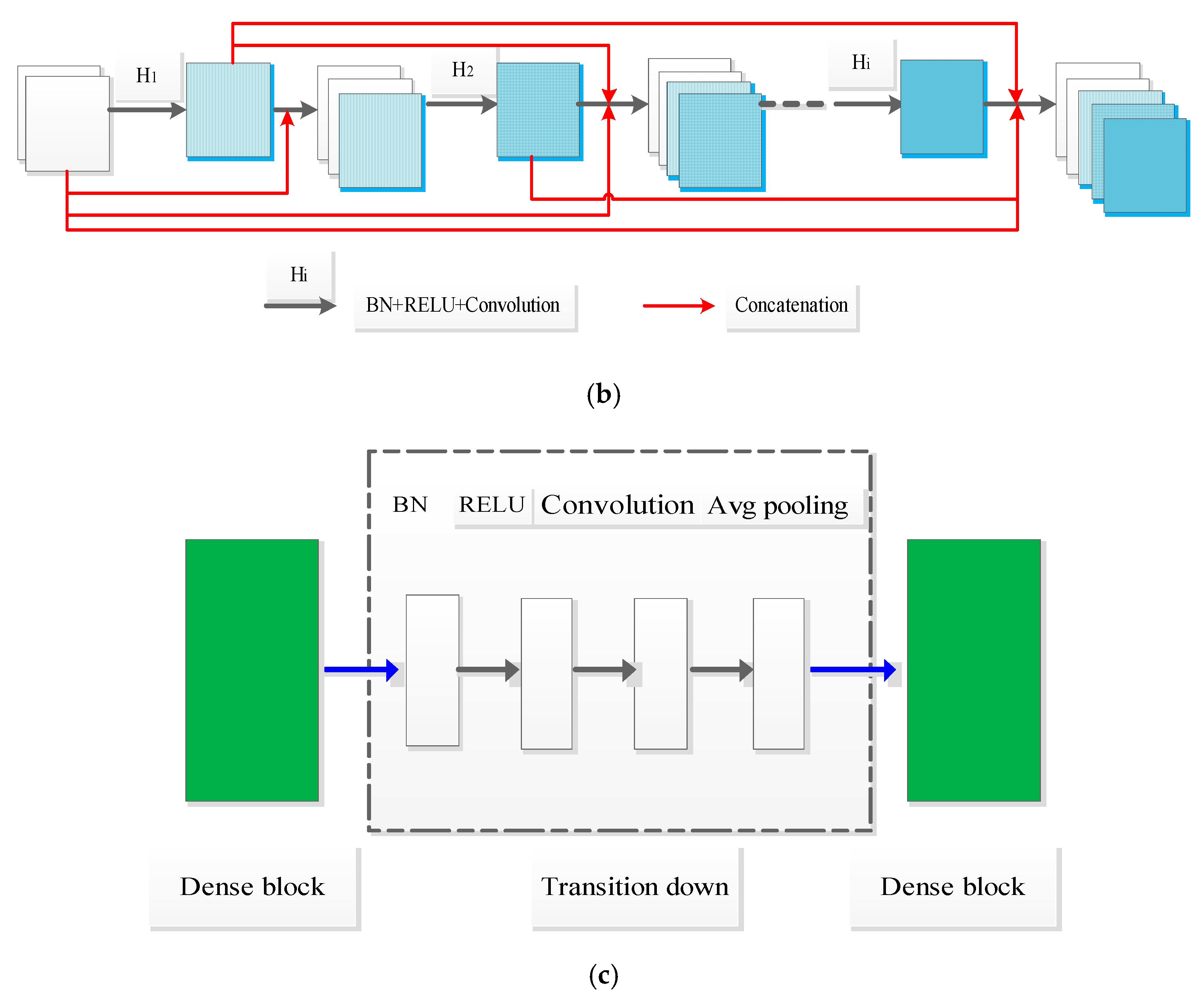 Entropy | Free Full-Text | Dense U-net Based on Patch-Based