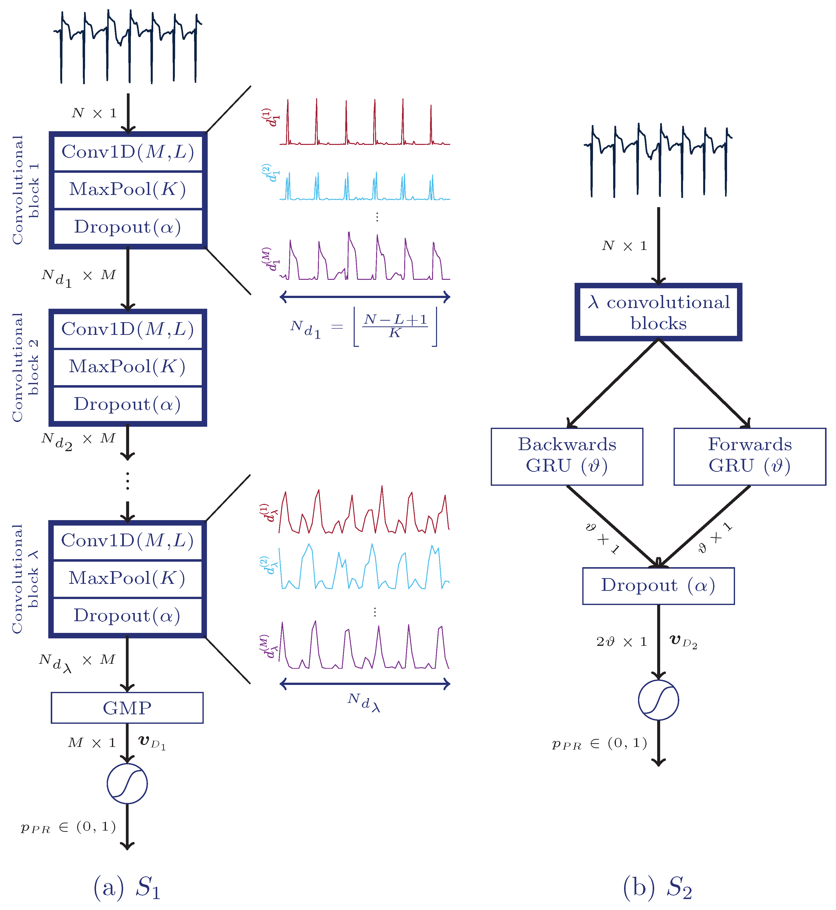 Entropy | Free Full-Text | Deep Neural Networks for ECG-Based Pulse