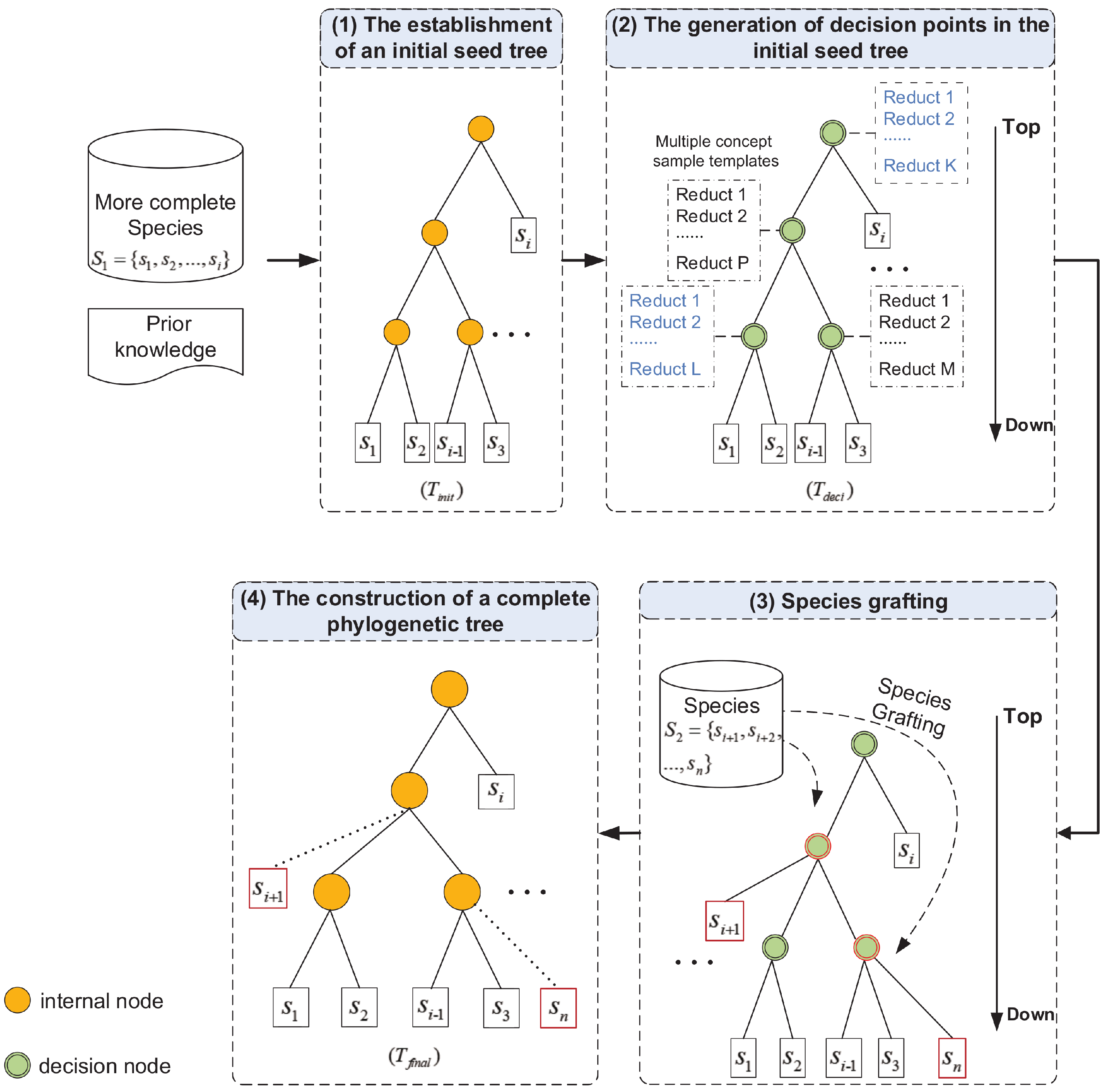 Entropy | Free Full-Text | A New Phylogenetic Inference Based on