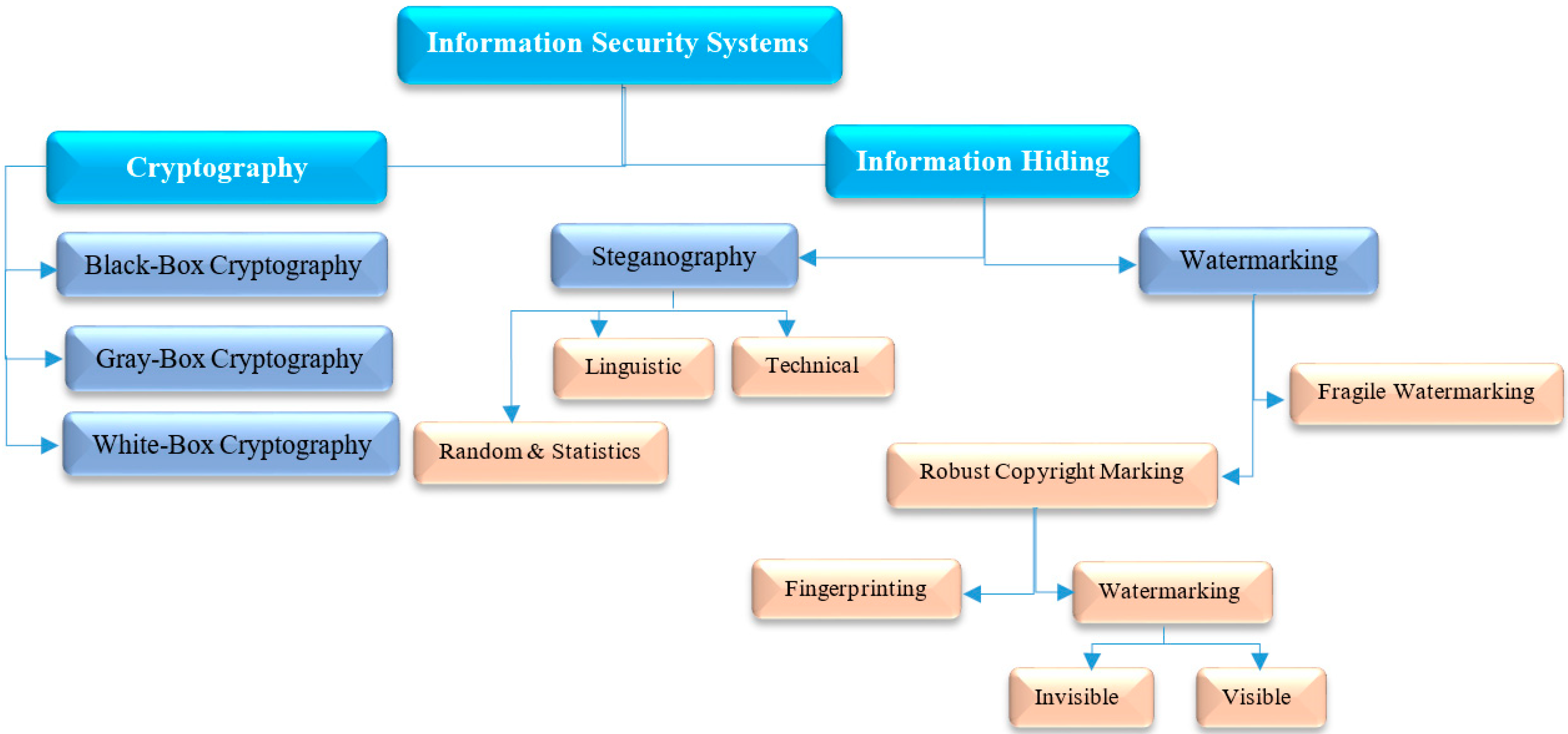 Entropy | Free Full-Text | Modern Text Hiding, Text Steganalysis