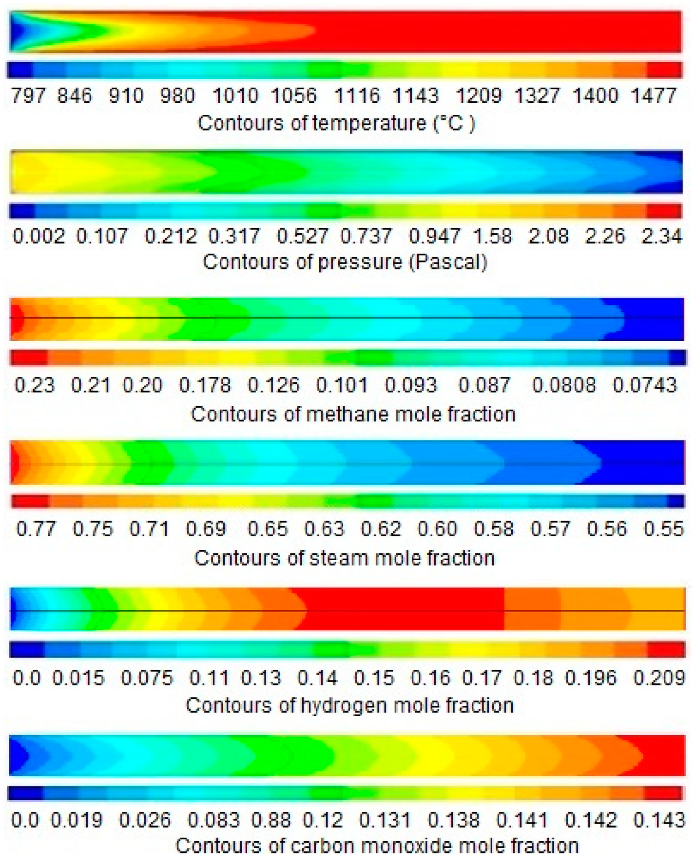 Entropy   Free Full-Text   Model Development and Exergy