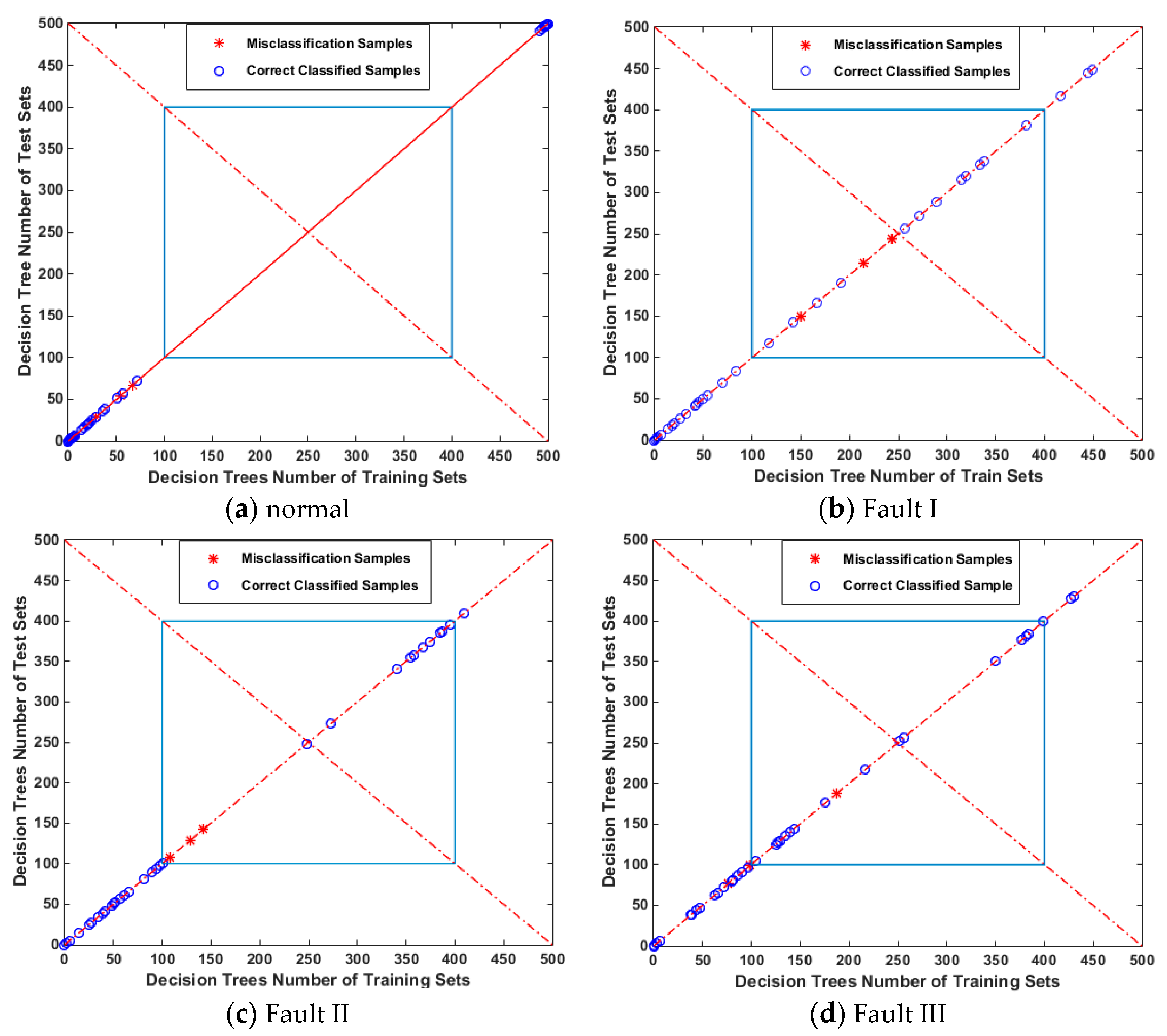 Entropy   Free Full-Text   Mechanical Fault Diagnosis of a DC Motor
