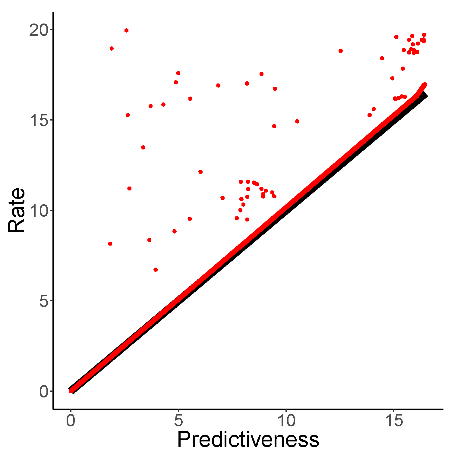 Entropy | Free Full-Text | Estimating Predictive Rate–Distortion