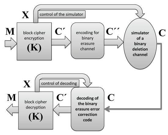 Entropy | An Open Access Journal from MDPI on dimensions wiring diagram, fan capacitor wiring diagram, exhaust fan wiring diagram, centrifugal fan wiring diagram, electric fan wiring diagram, fan control wiring diagram, control panel wiring diagram, actuator wiring diagram, cooling fan wiring diagram, fan motor wiring diagram, switches wiring diagram, fan switch wiring diagram, case wiring diagram, relays wiring diagram, modem wiring diagram, cpu fan wiring diagram, remote control wiring diagram, lights wiring diagram, fan remote wiring diagram, resistor wiring diagram,