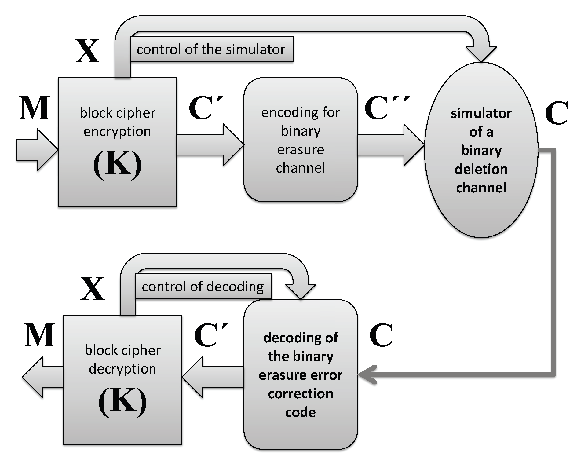 Entropy | Free Full-Text | A Security Enhanced Encryption Scheme and