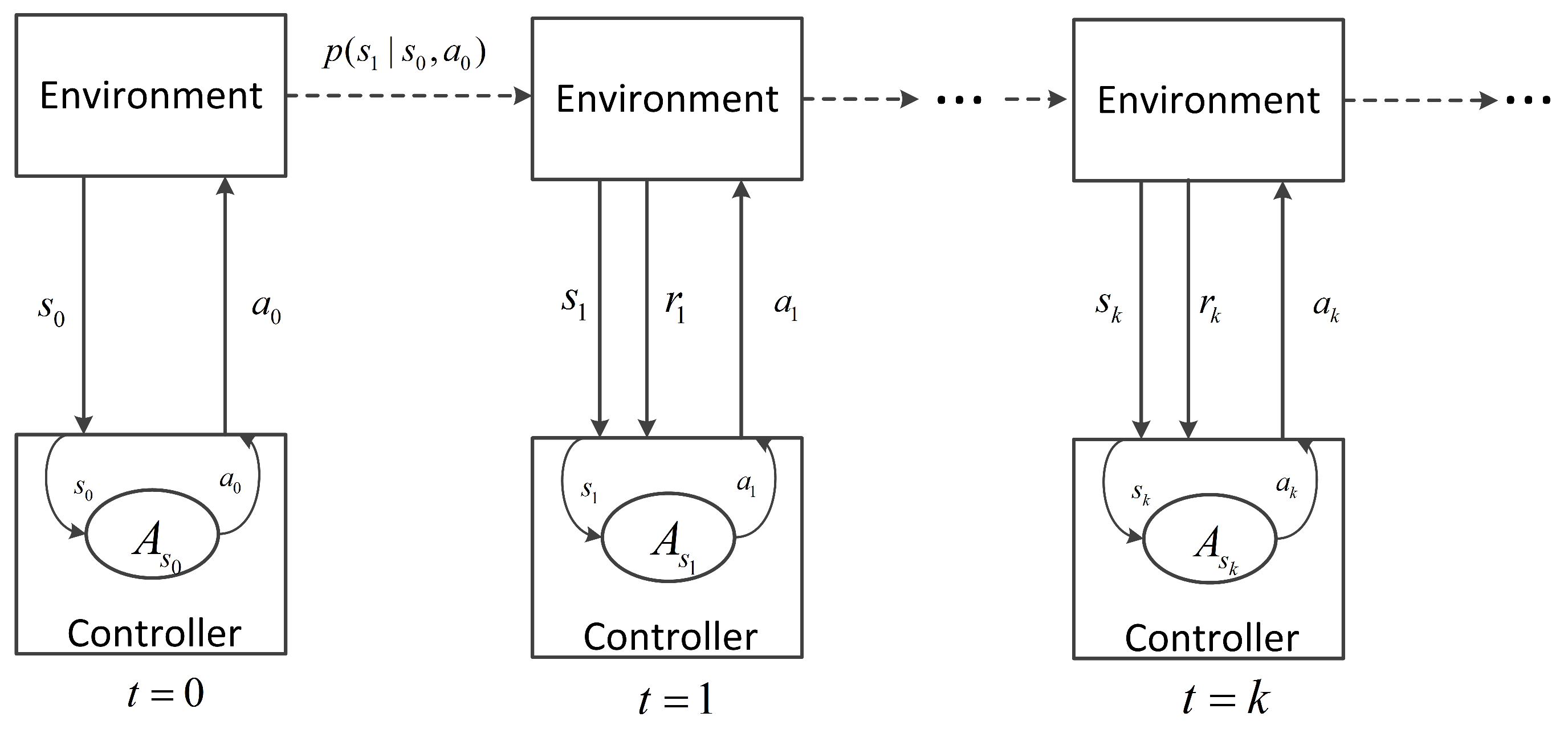 Entropy Free Full Text Deep Reinforcement Learning Based Traffic Signal Control Using High Resolution Event Based Data Html