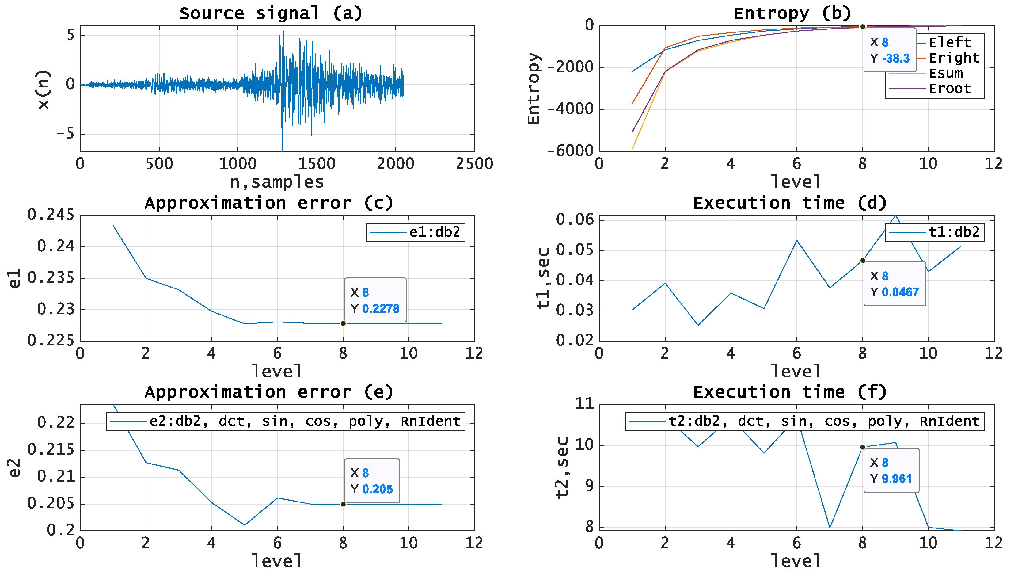 Entropy | Free Full-Text | Optimal Estimation of Wavelet