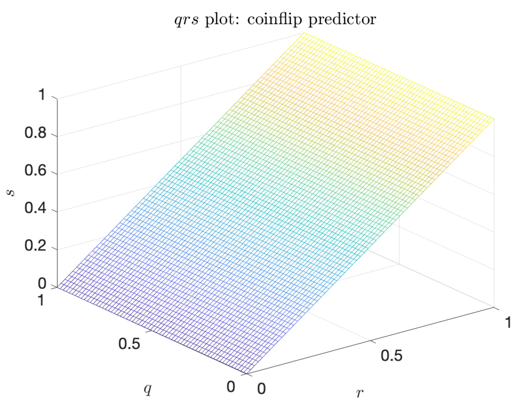 Entropy | Free Full-Text | Machine Learning Predictors of